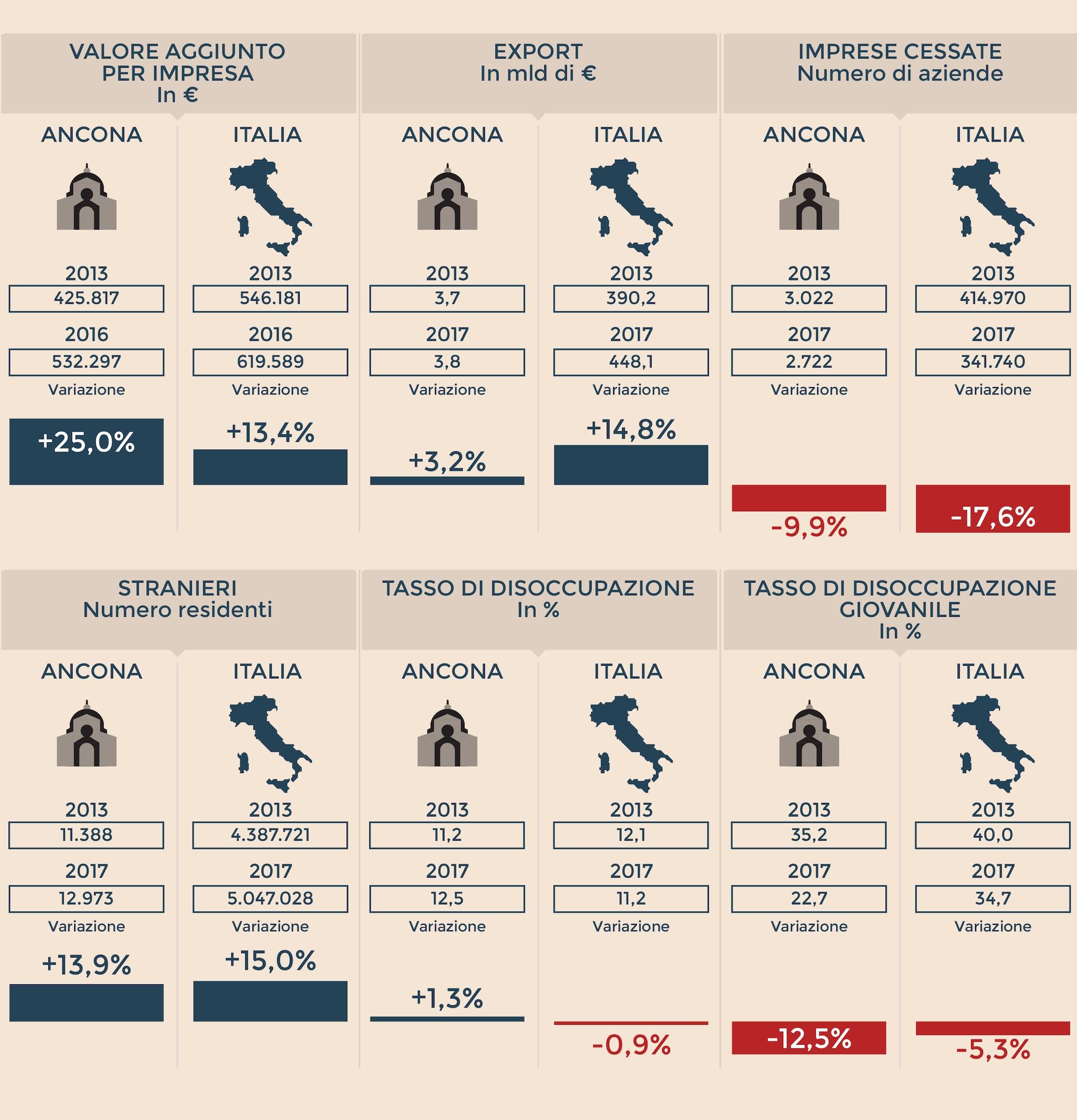 L'identikit economico di Ancona