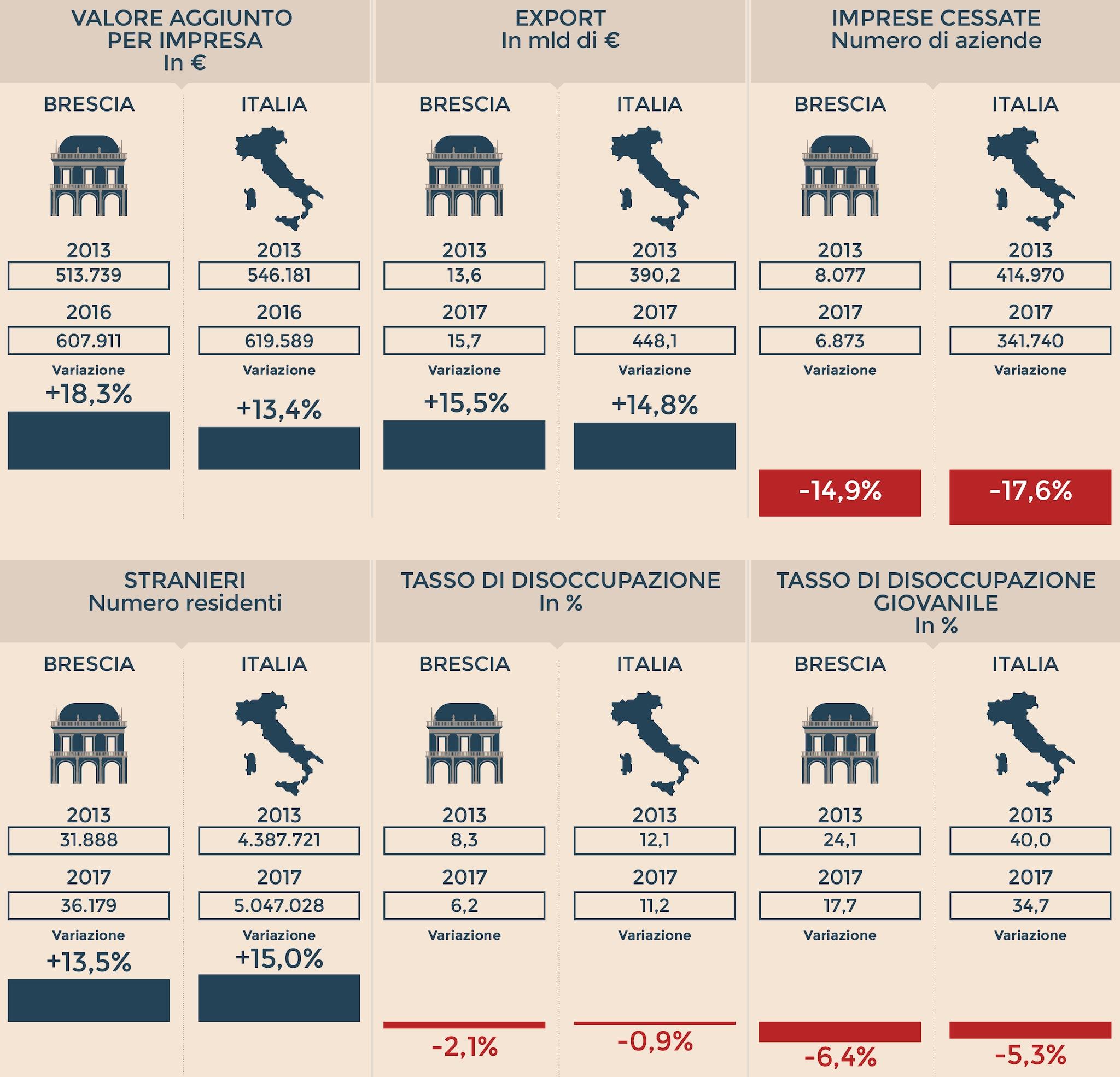 L'IDENTIKIT ECONOMICO DI BRESCIA