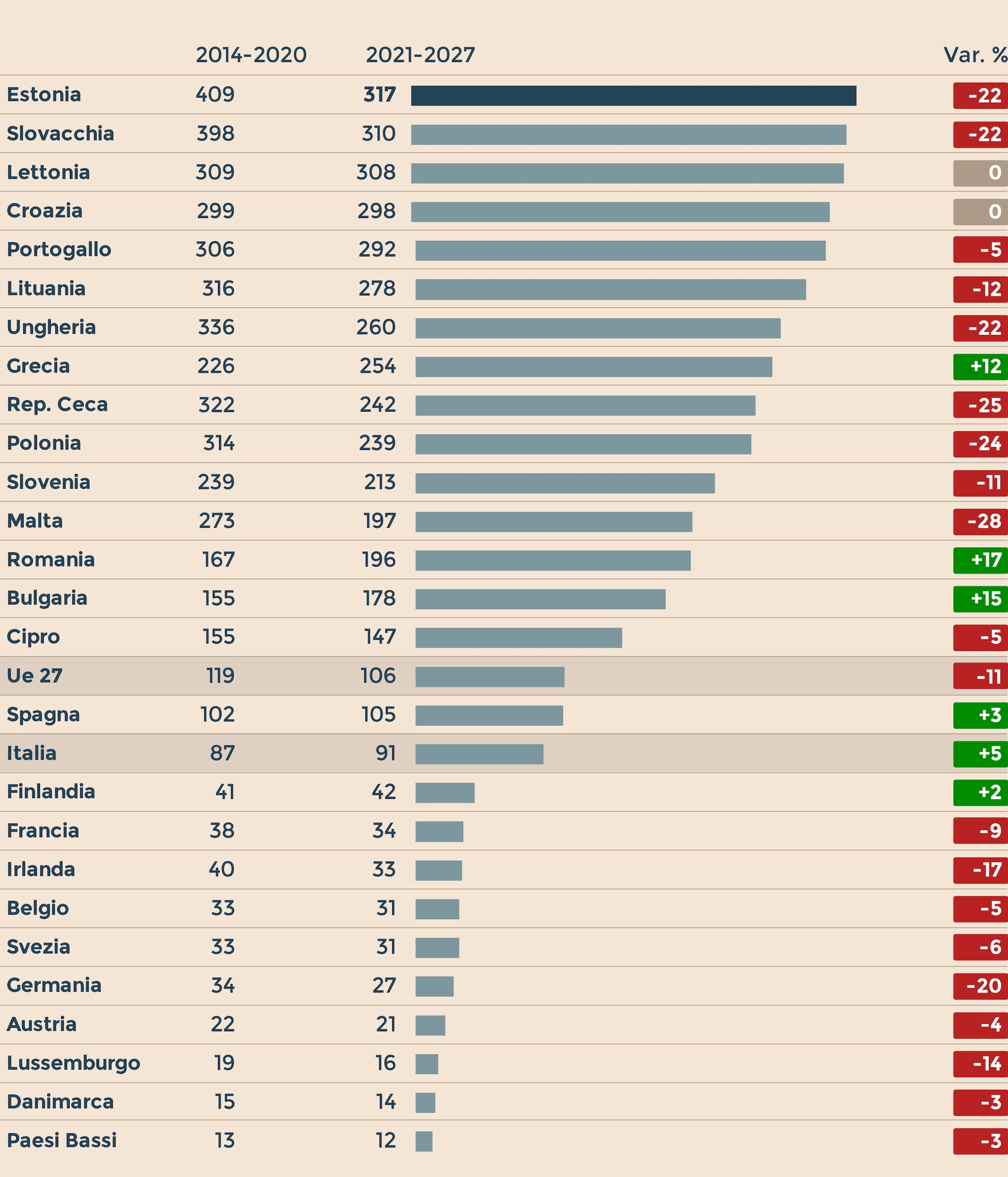 FONDI STRUTTURALI EUROPEI: INTENSITÀDEGLI AIUTI