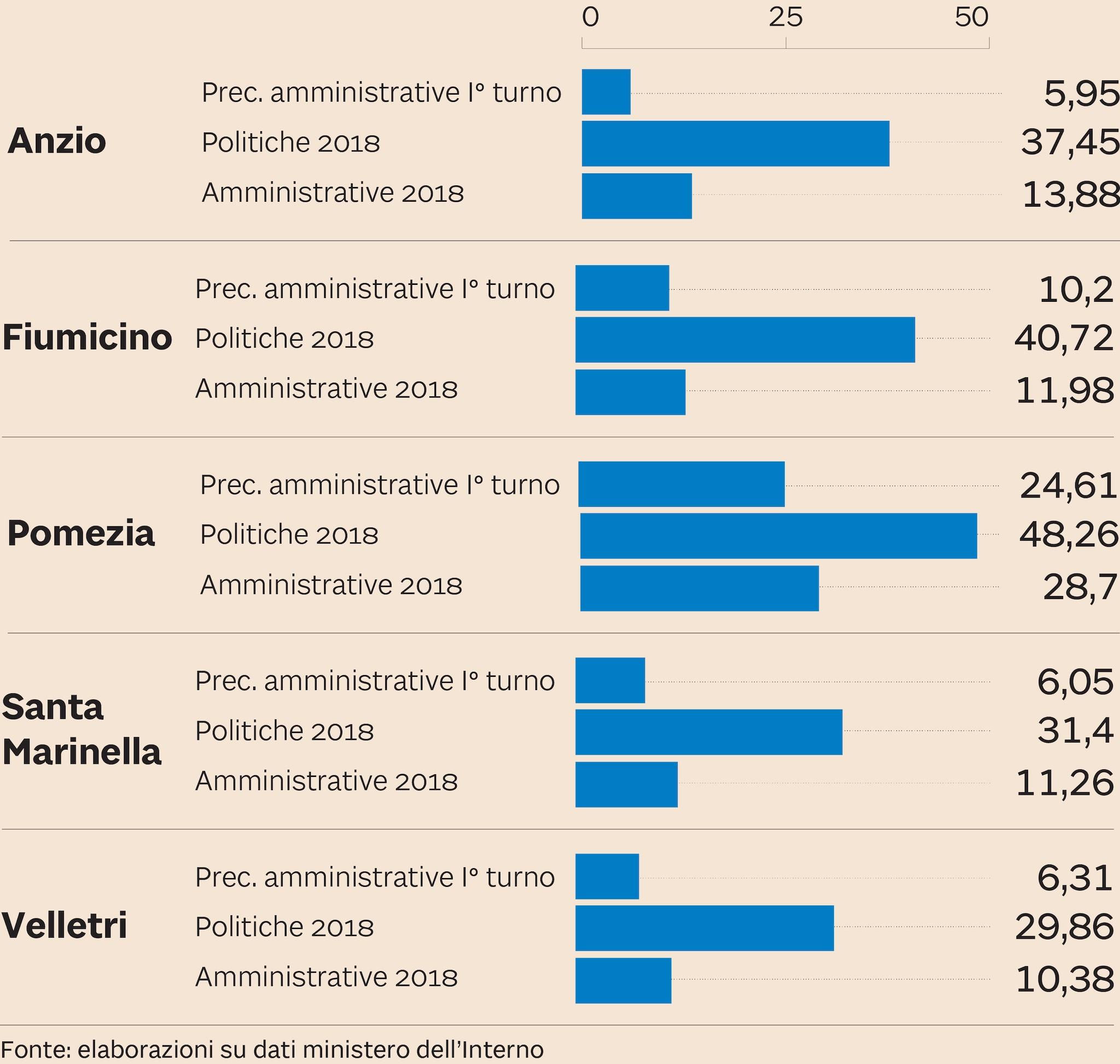 M5S E LE COMUNALI 2018 IN PROVINCIA DI ROMA