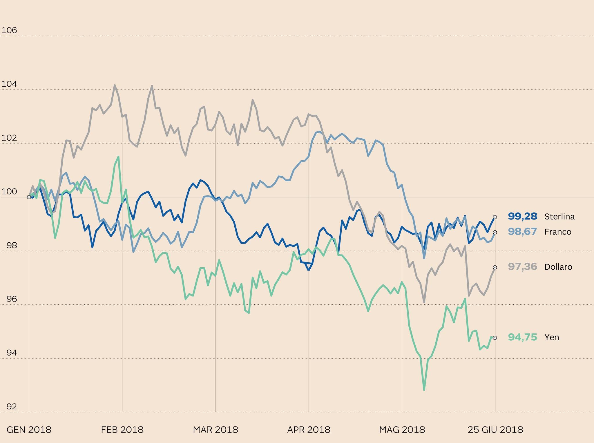 L'ANDAMENTO DELL'EURO RISPETTO ALLE ALTRE VALUTE BIG