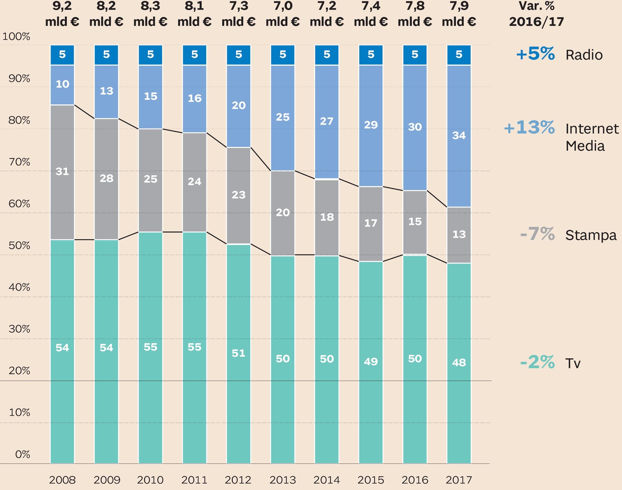 IL MERCATO PUBBLICITARIO ITALIANO DAL 2008 AL 2017