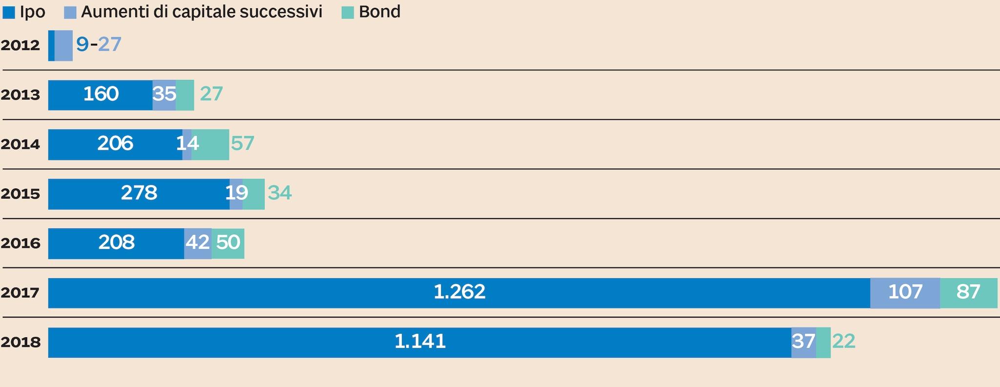 Borsa Italiana Calendario 2020.Aim Italia In Cinque Anni Mercato Triplicato Il Sole 24 Ore