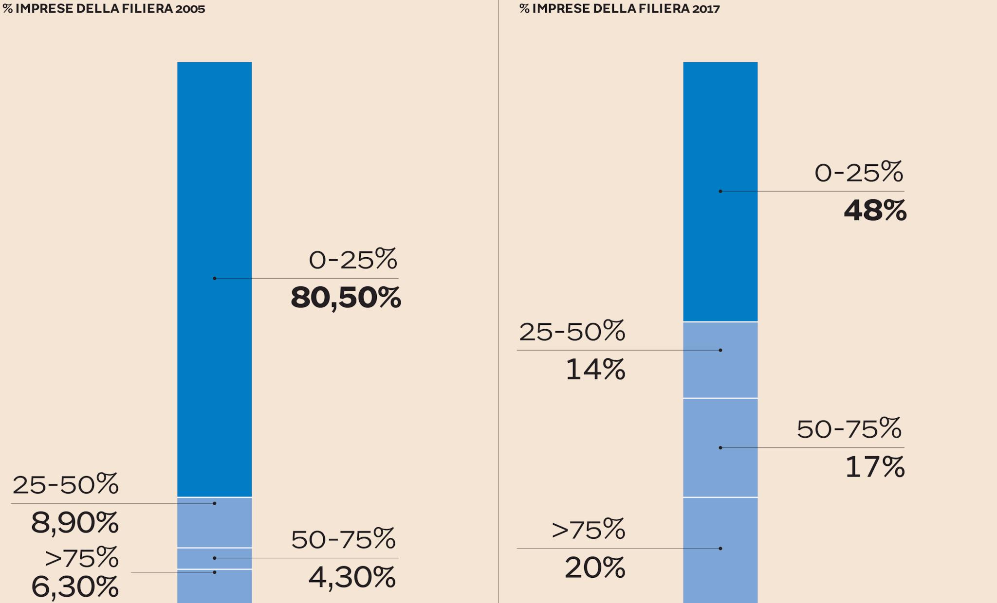 % DI FATTURATO DIPENDENTE DA RAPPORTI CON FCA