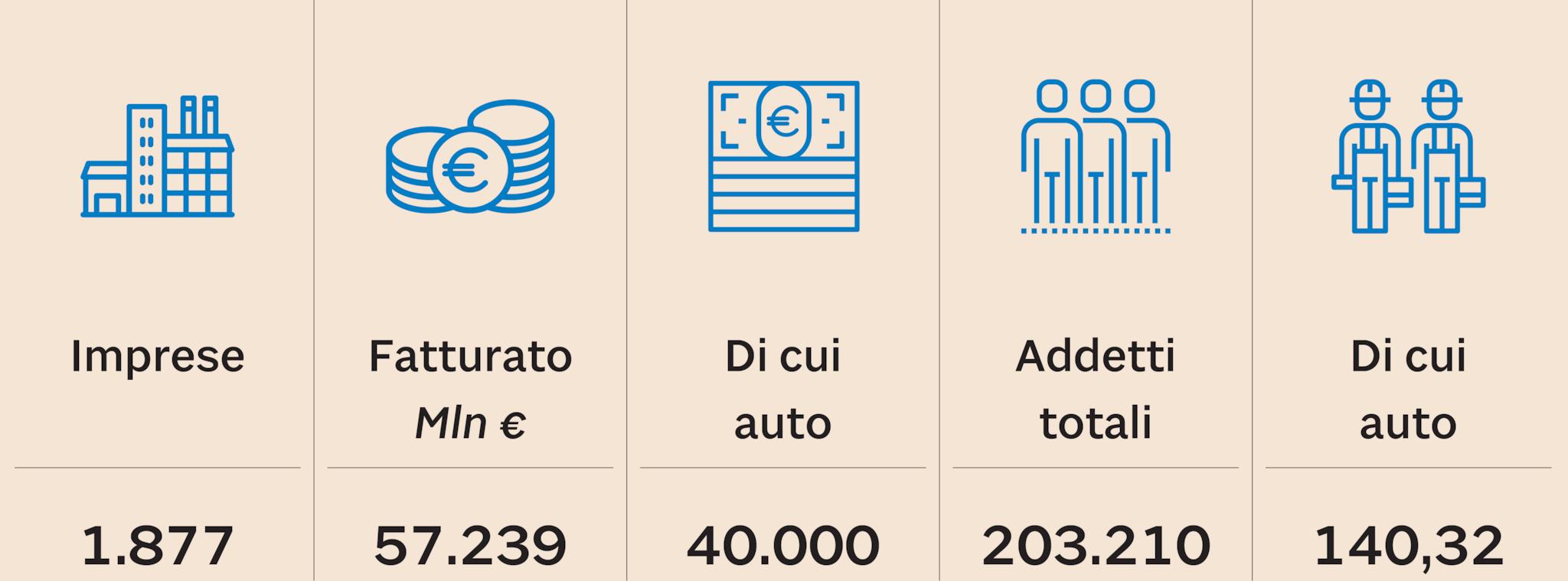 I NUMERI DELLA COMPONENTISTICA IN ITALIA