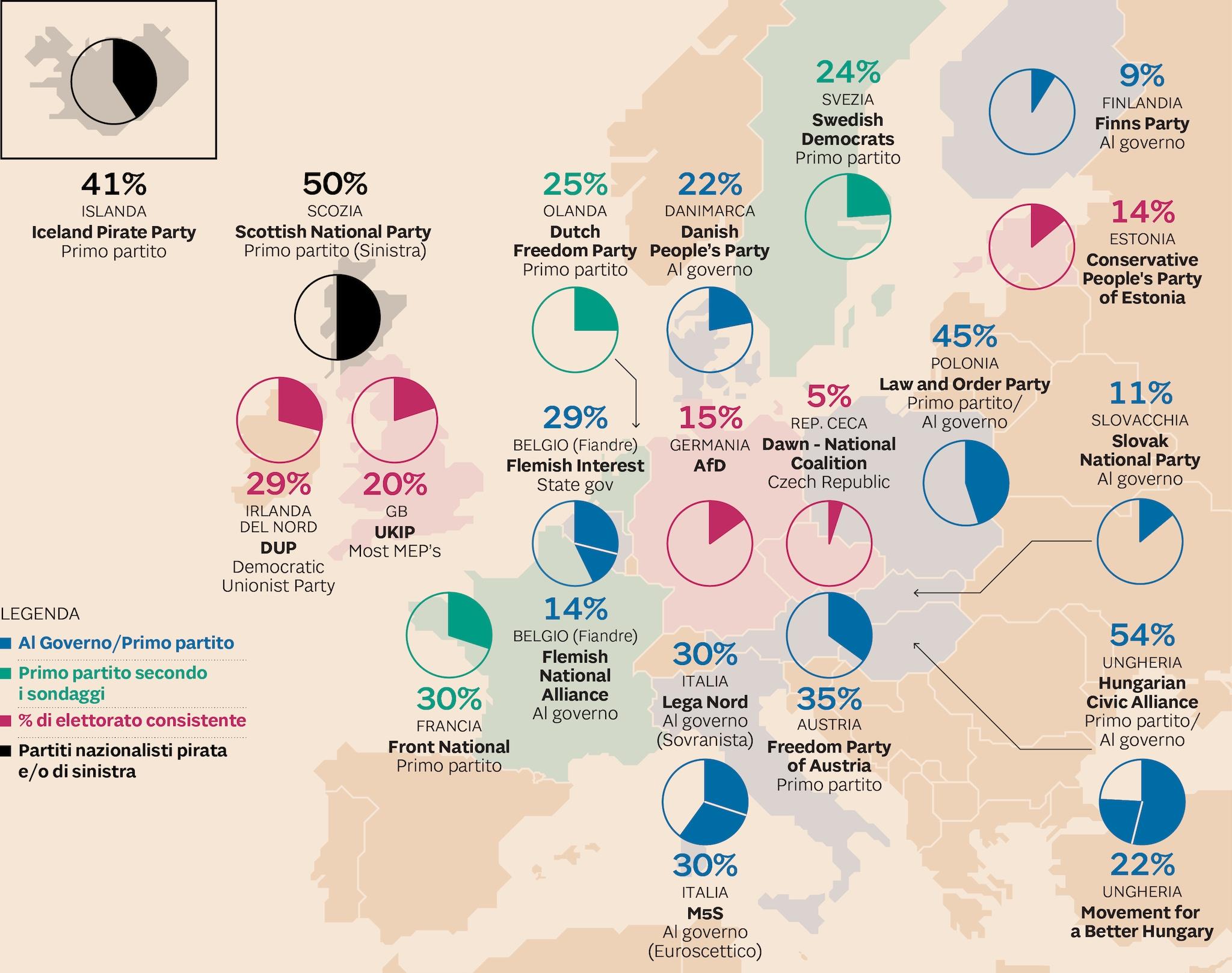 LA MAPPA DEI SOVRANISMI EUROPEI