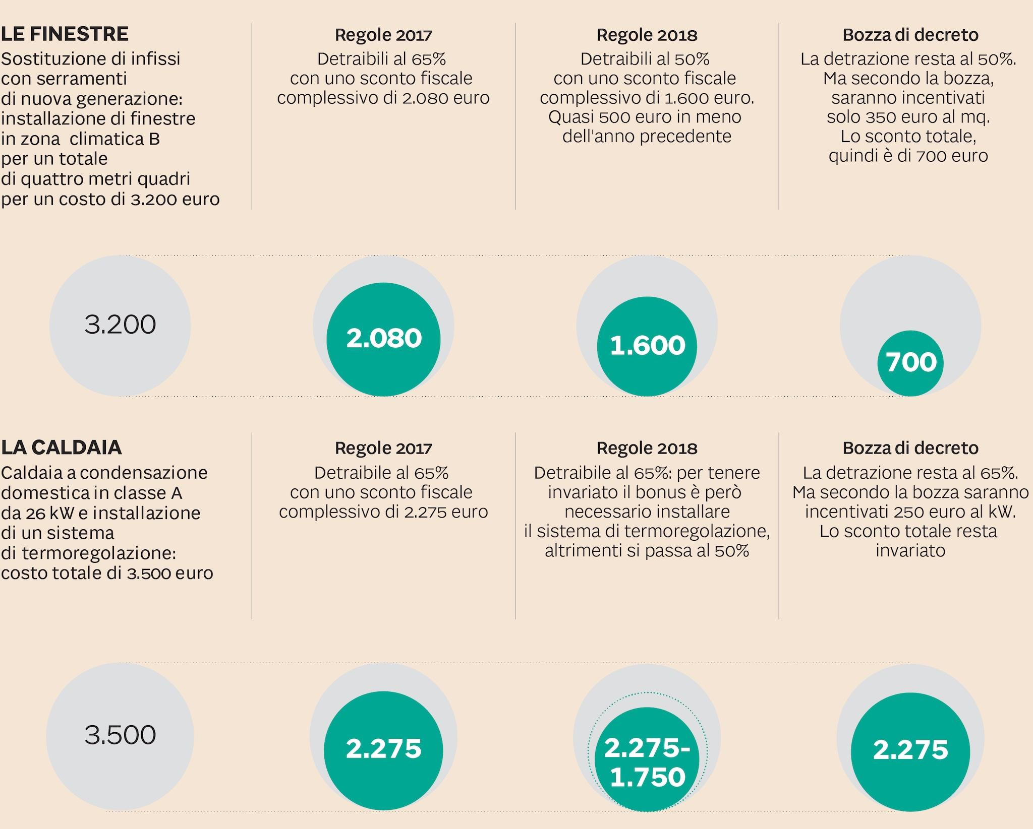 I CAMBIAMENTI DEL 65% TRA PASSATO, PRESENTE E FUTURO