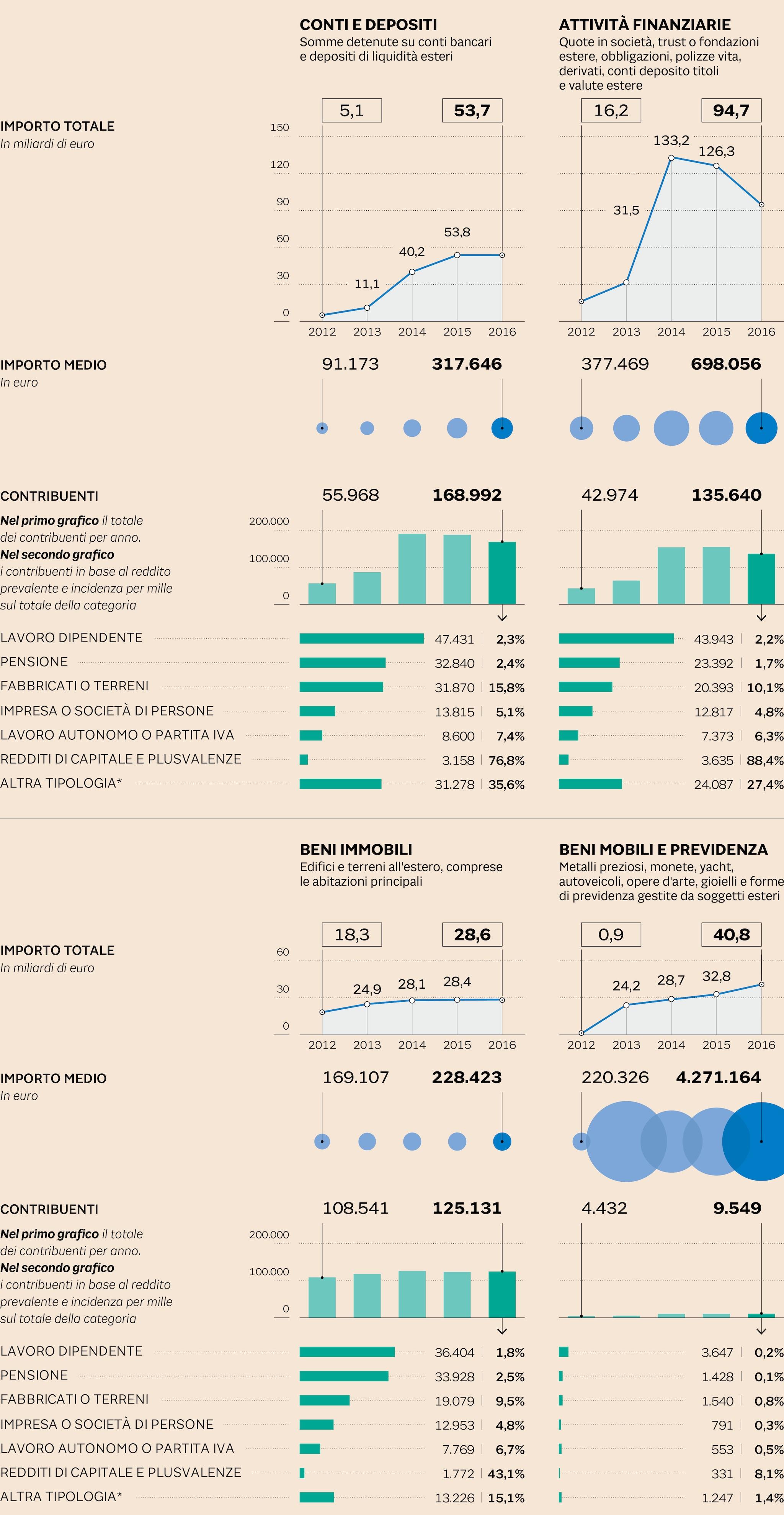 CONTI, CASE E AZIONI: IL TESORO ALL'ESTERO DEGLI ITALIANI VALE 220 MILIARDI