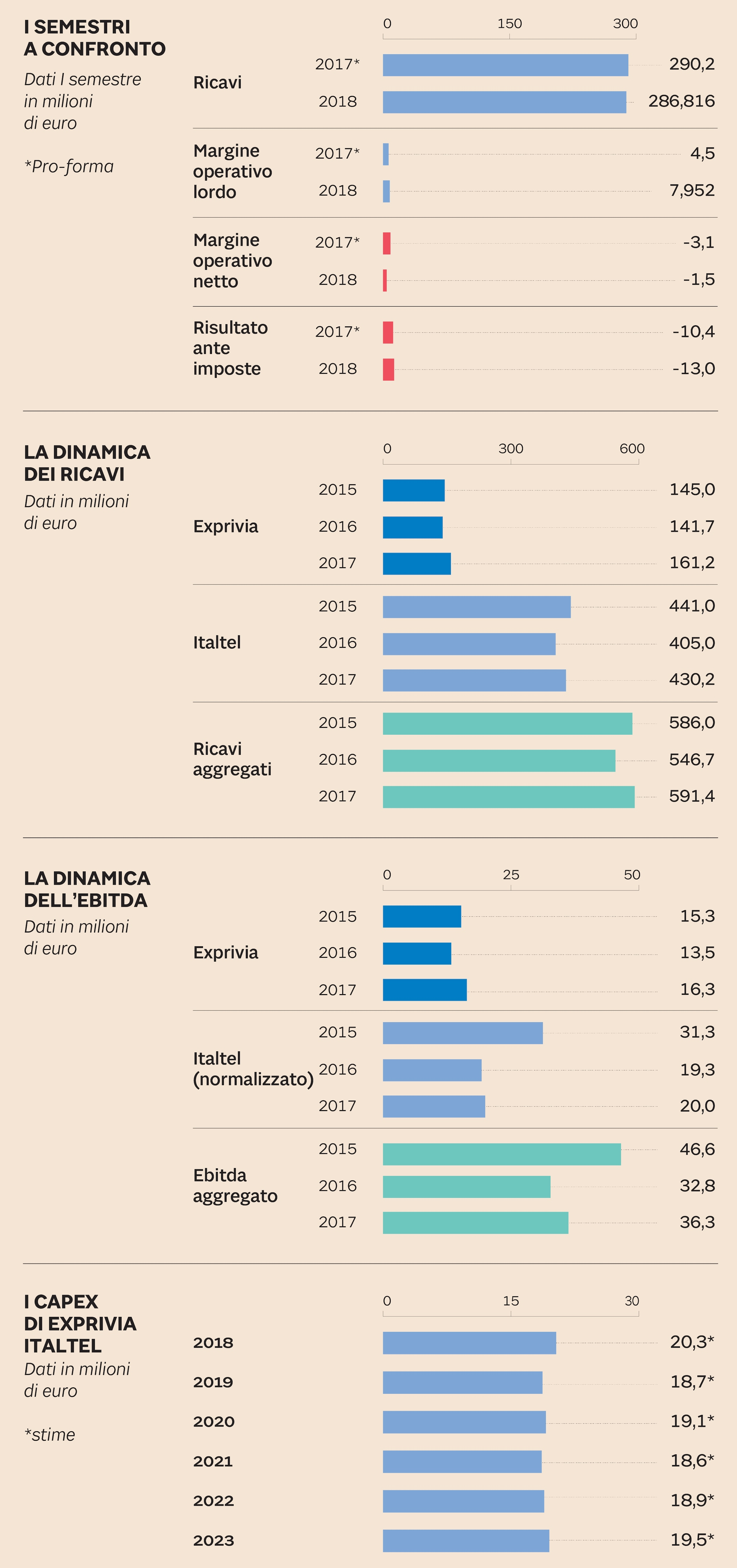 EXPRIVIA-ITALTEL IN NUMERI