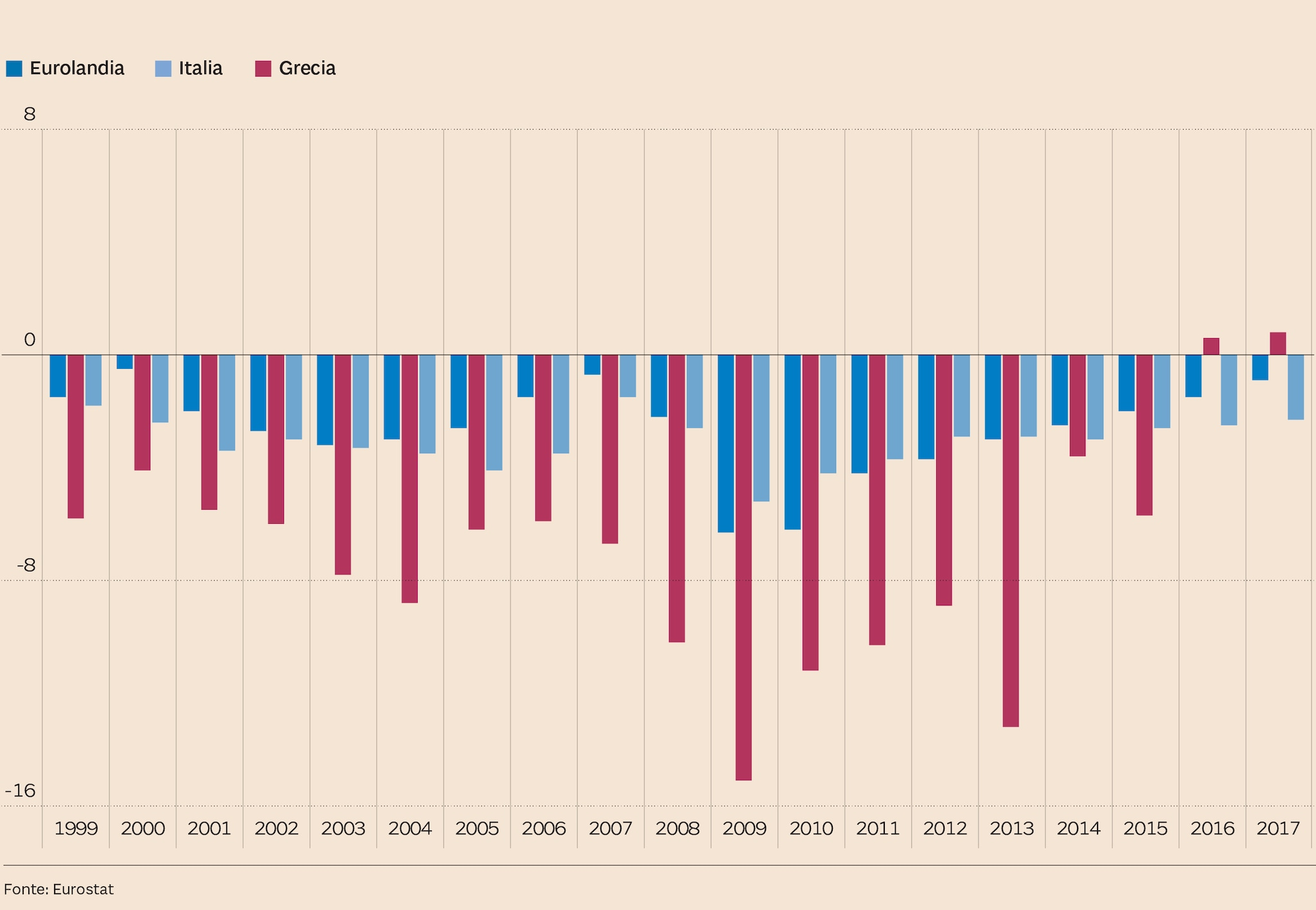 La Grecia Esce Dalla Crisi Ma Il Paese E A Pezzi A Confronto Il Prima E Il Dopo In 5 Grafici Il Sole 24 Ore