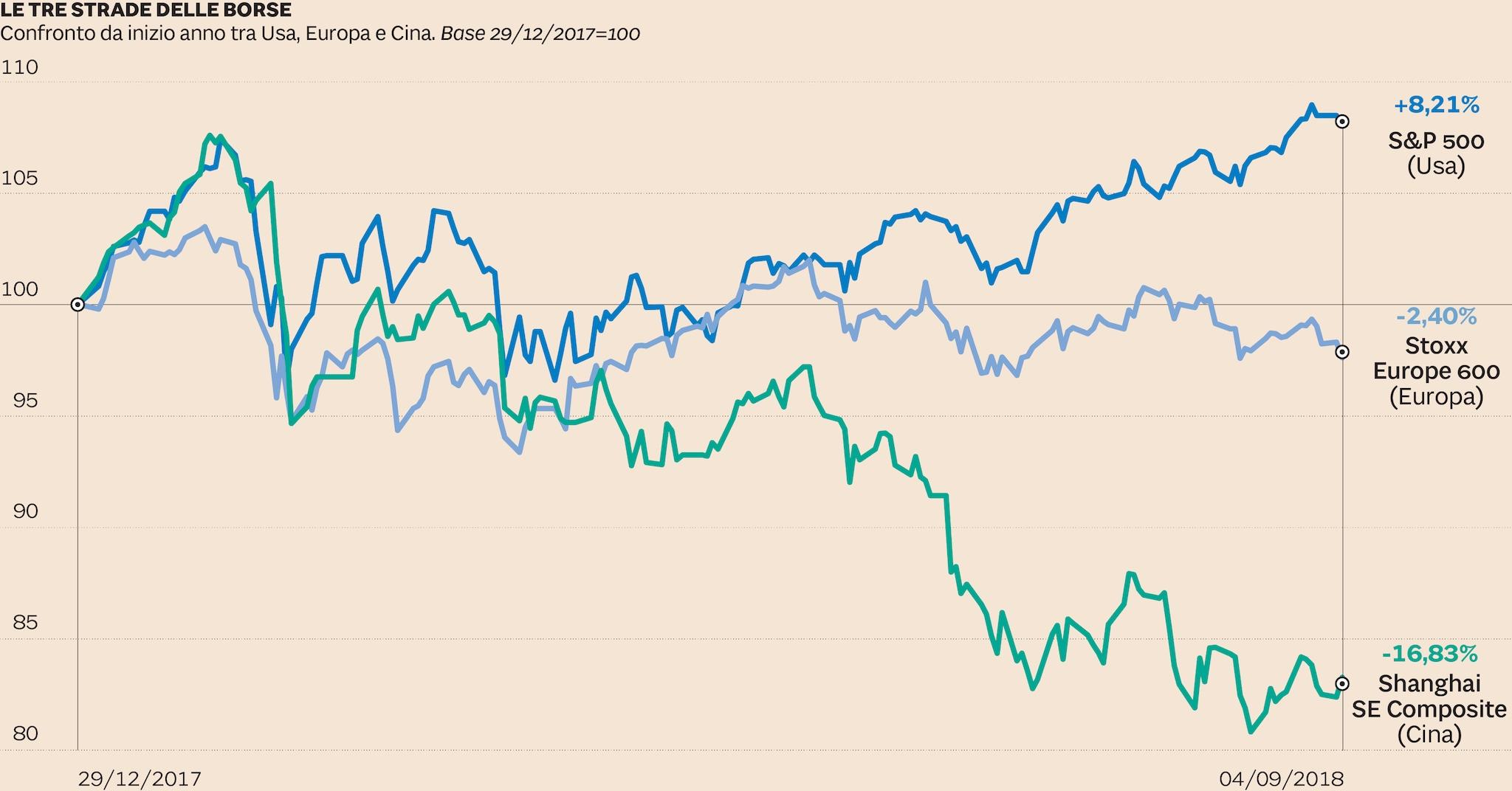 696dcfbb41 Paese che vai Borsa che trovi: 2018 a tre vie per Usa, Europa e Cina ...