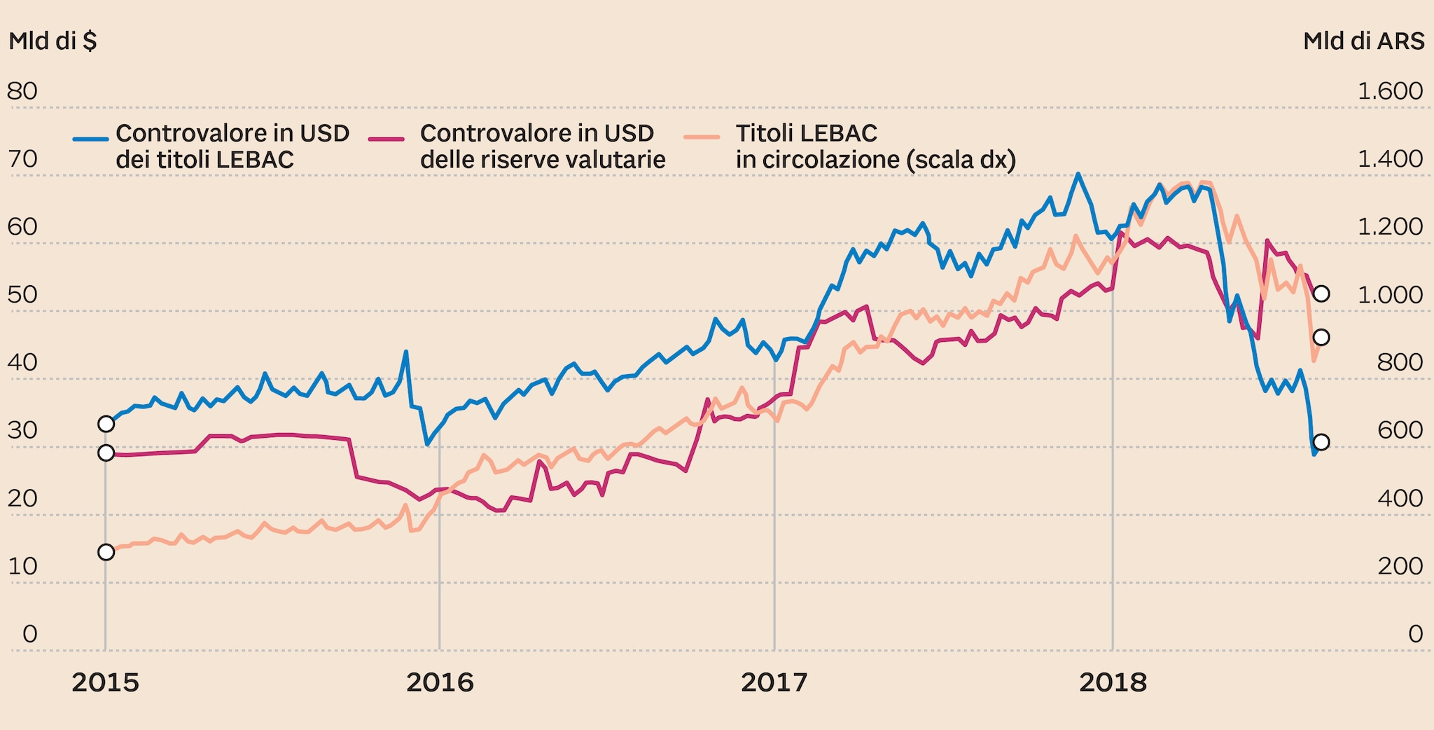 Emissioni Lebac e riserve valutarie della Bcra dal 2015 ad oggi