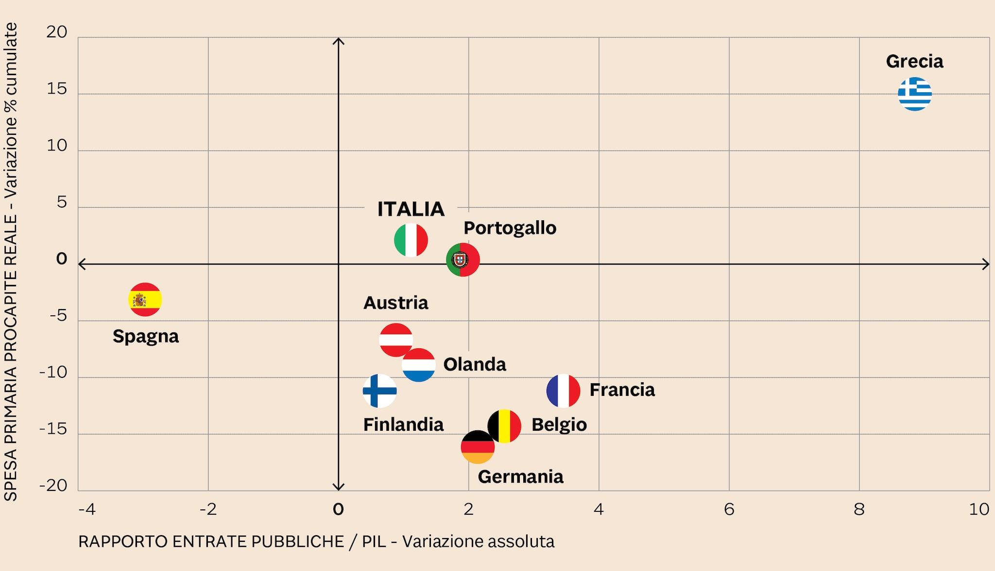 LO SFORZO DELLA POLITICA DI BILANCIO DAL LATO DELLE ENTRATE E DAL LATO DELLA SPESA