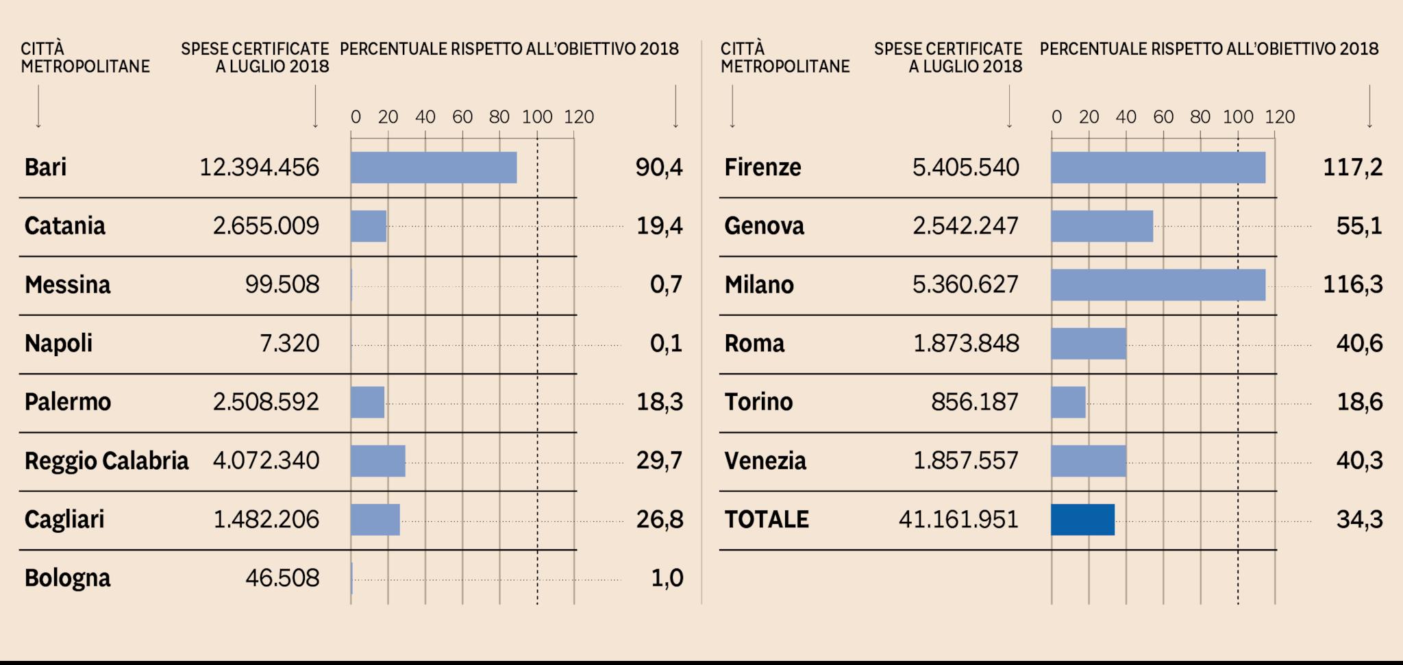 PON METRO - STATO AVANZAMENTO FINANZIARIO