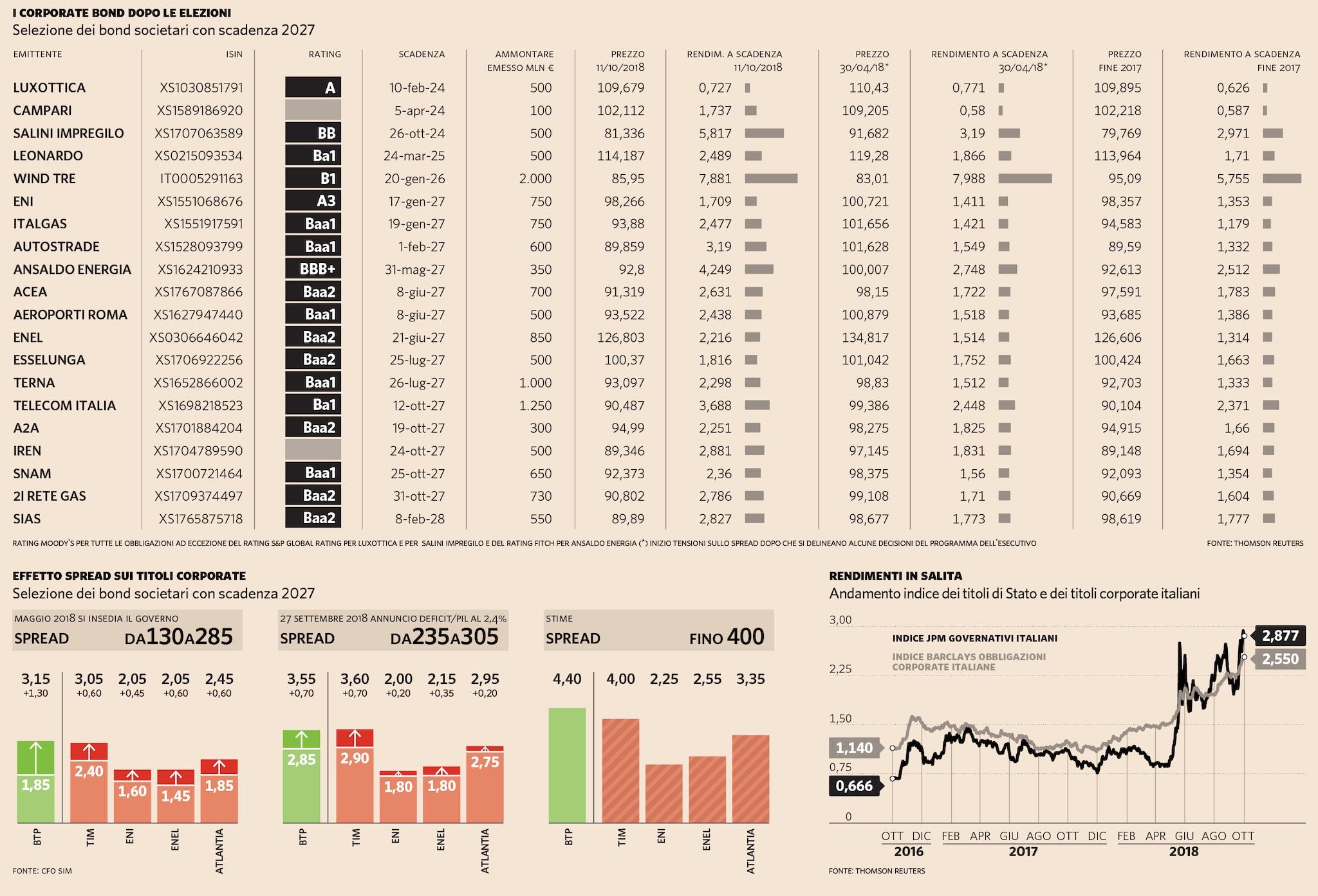 L'IMPATTO SUI CORPORATE DELLE AZIENDE ITALIANE DELLE TENSIONI SULLO SPREAD BTP-BUND