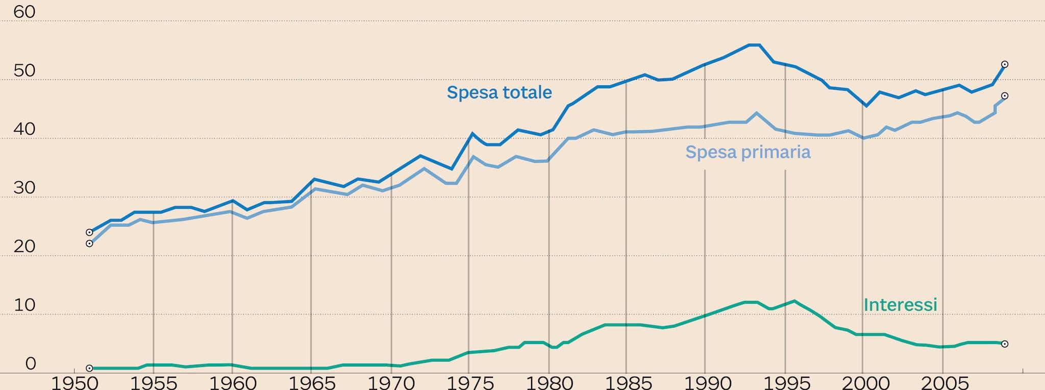LA CRESCITA DELLA SPESA DAL 1950