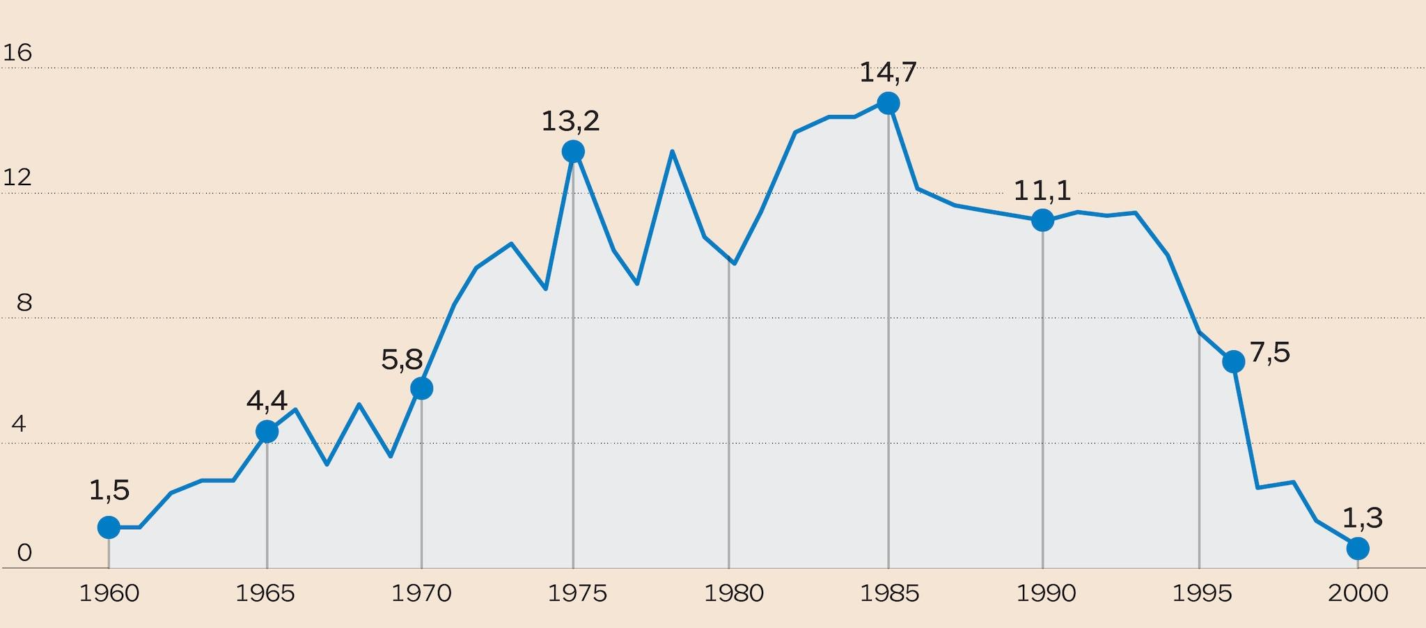 L'ANDAMENTO DEL RAPPORTO DEFICIT-PIL