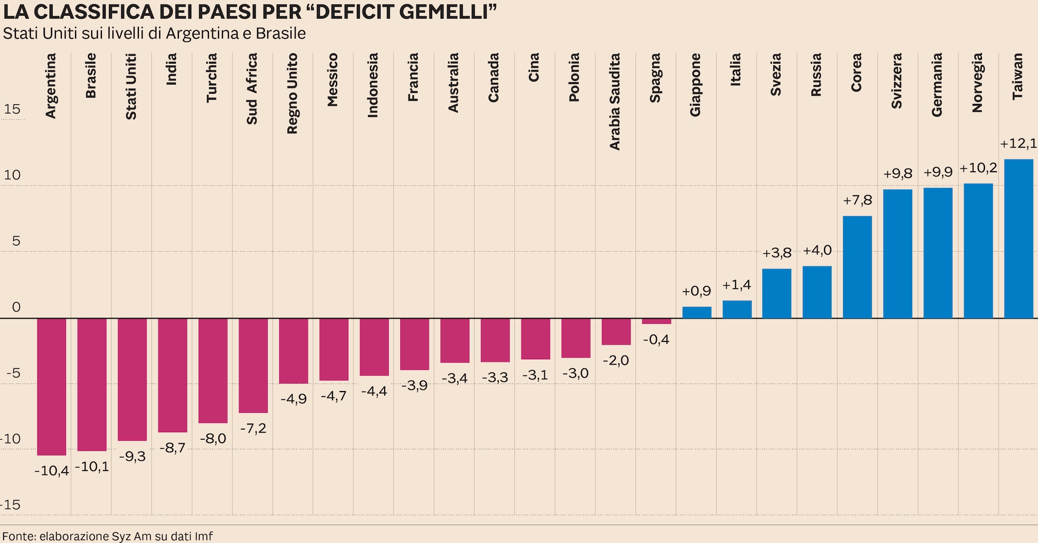 """Deficit gemello"", la classifica: Italia meglio di Francia e Usa"
