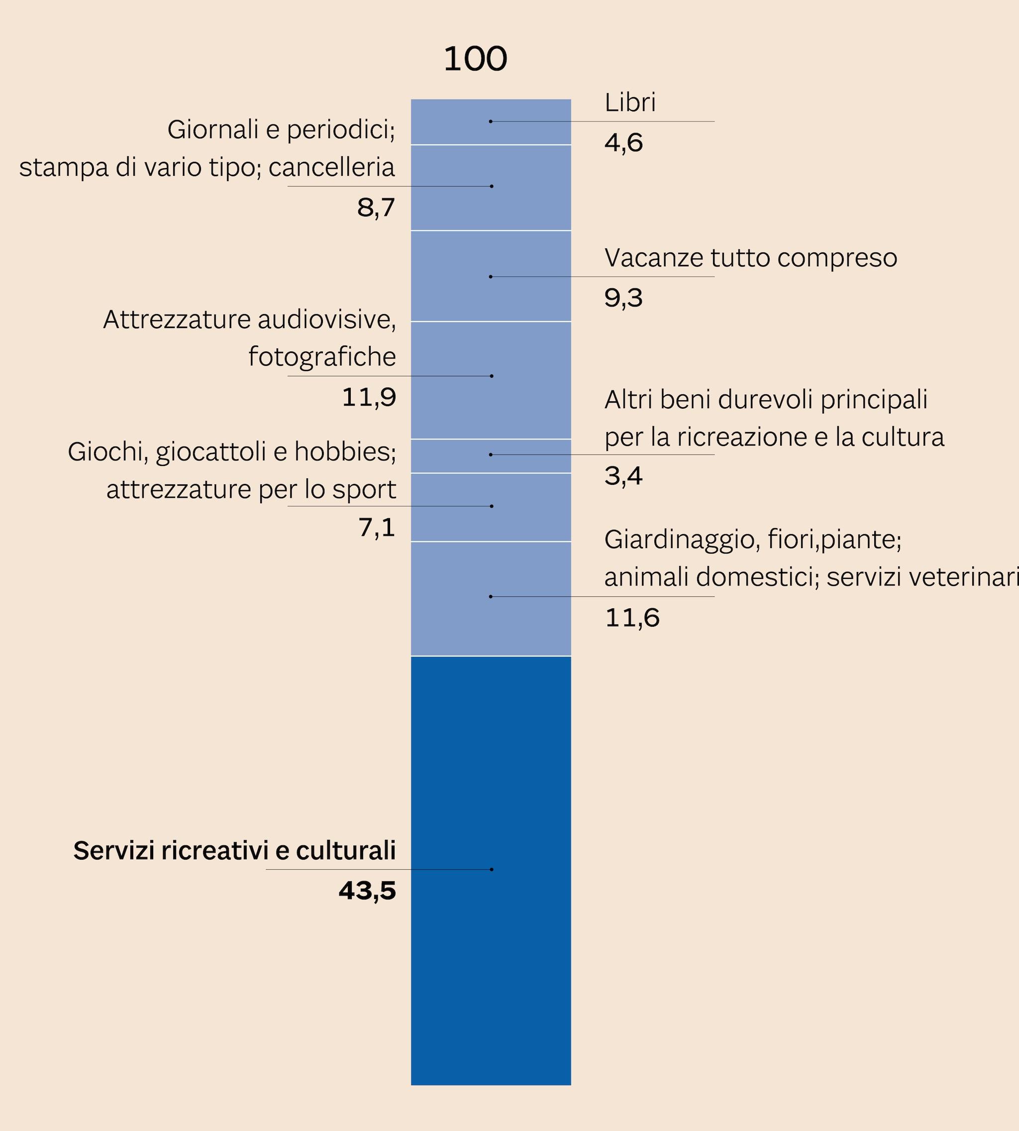 COMPOSIZIONE DELLA SPESA DELLE FAMIGLIE ITALIANE PER RICREAZIONE E CULTURA