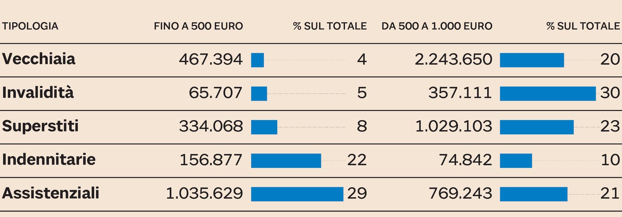 LE PENSIONI SOTTO I MILLE EURO