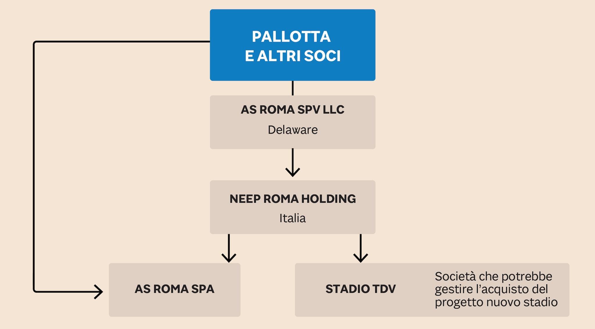 LA GALASSIA DI SOCIETÀ DI PALLOTTA