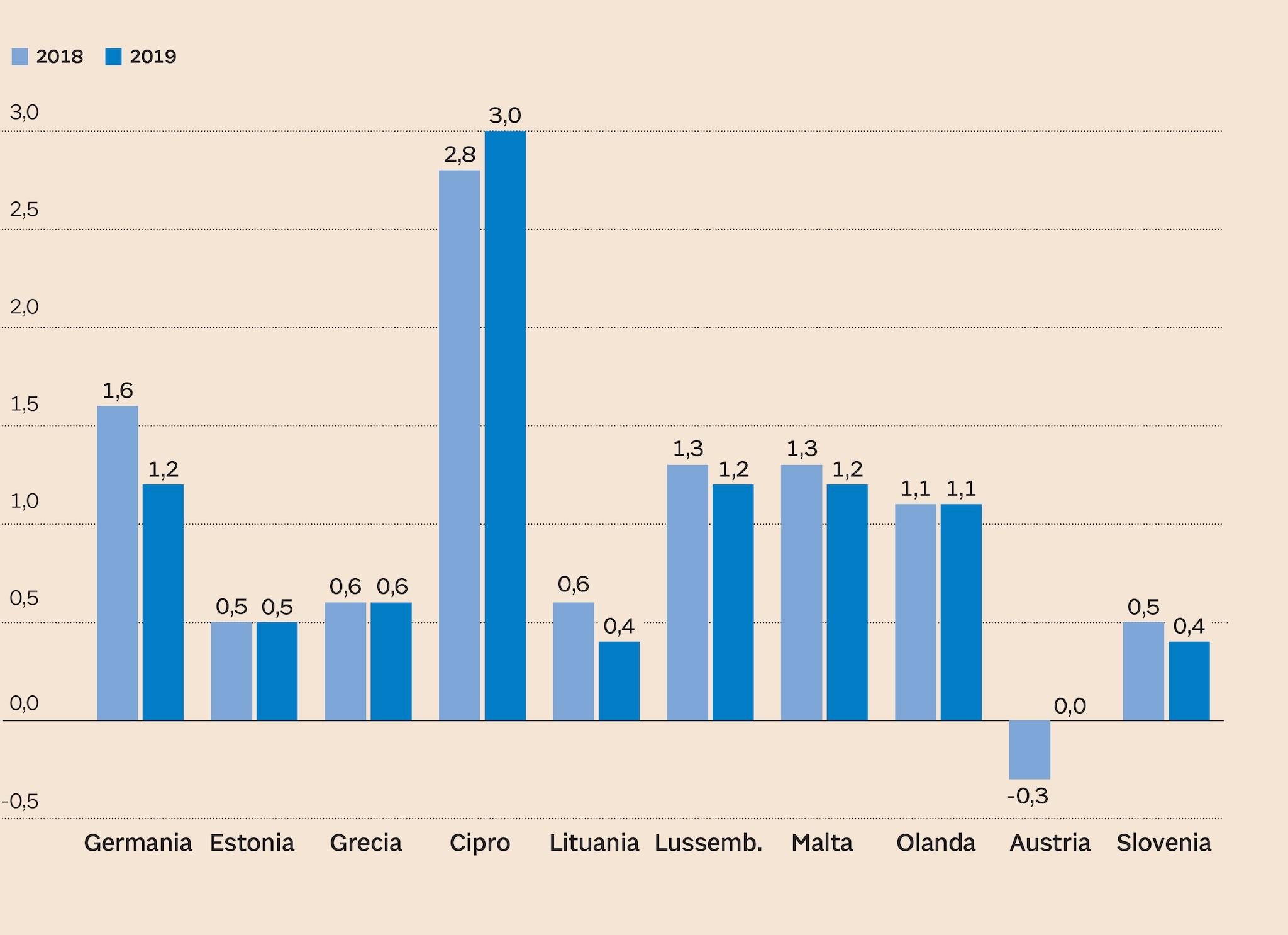 I PAESI VIRTUOSI DELL'AREA EURO