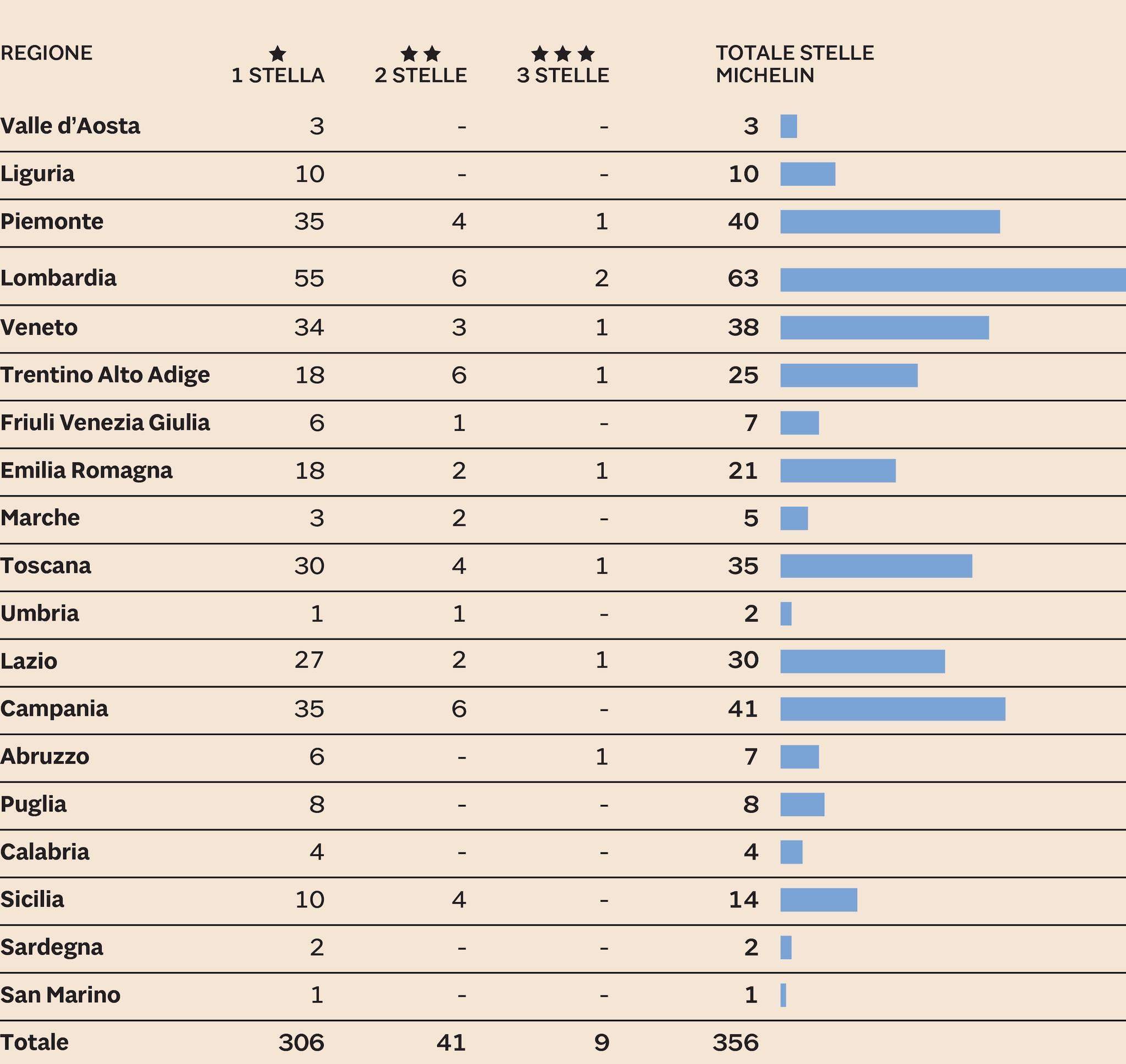 Cartina Lazio Michelin.Le Stelle Michelin Mettono Il Turbo Agli Chef 600 Milioni Di