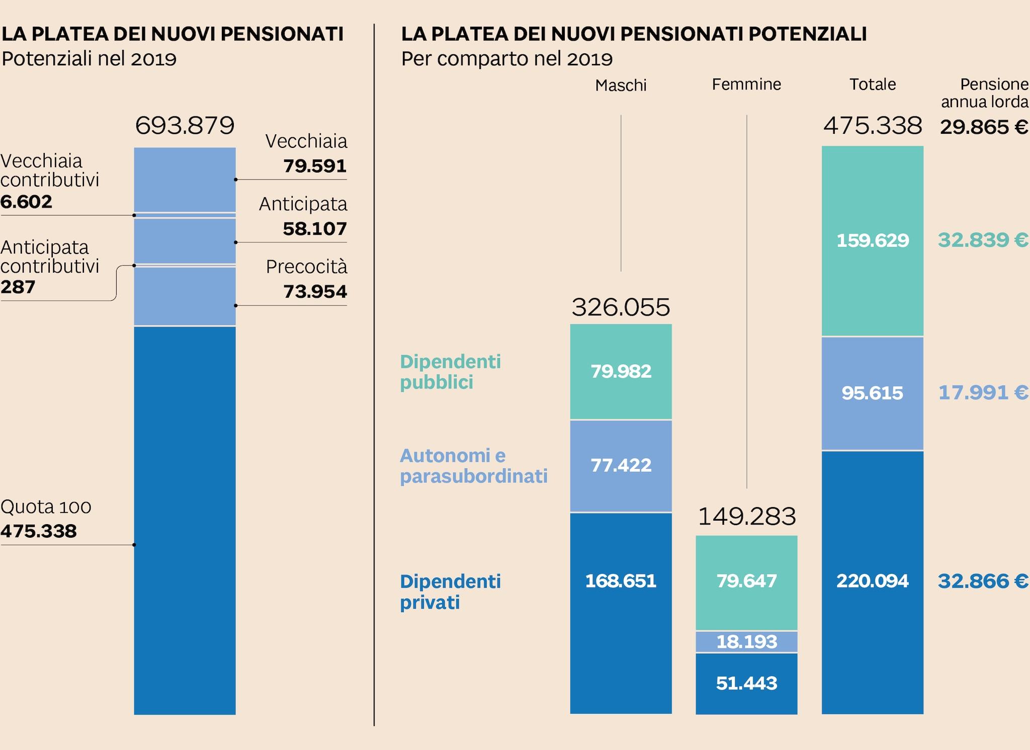 I NUOVI PENSIONATI DEL 2019
