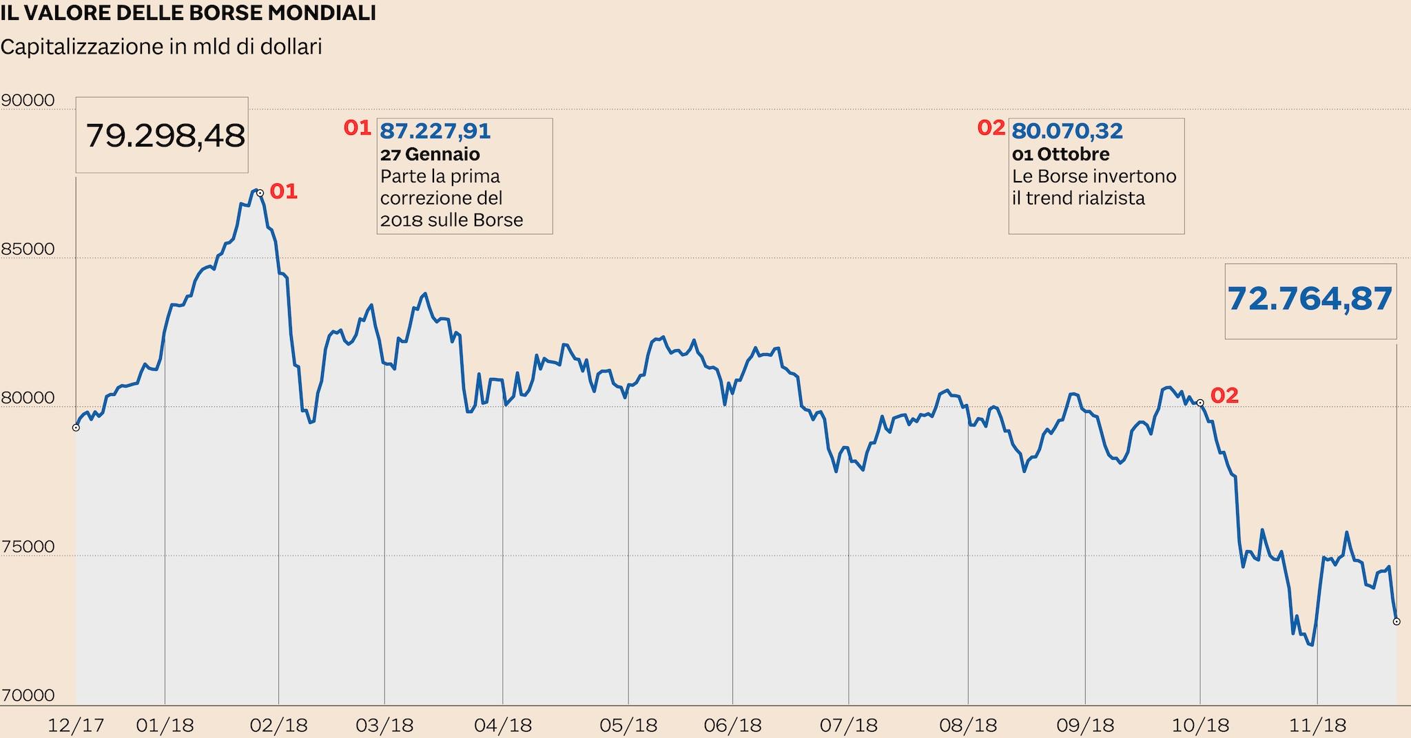 Il grafico delle Borse globali parla chiaro. Da ottobre la capitalizzazione  mondiale dei listini è scesa a 72mila miliardi di dollari. 24529ce5159