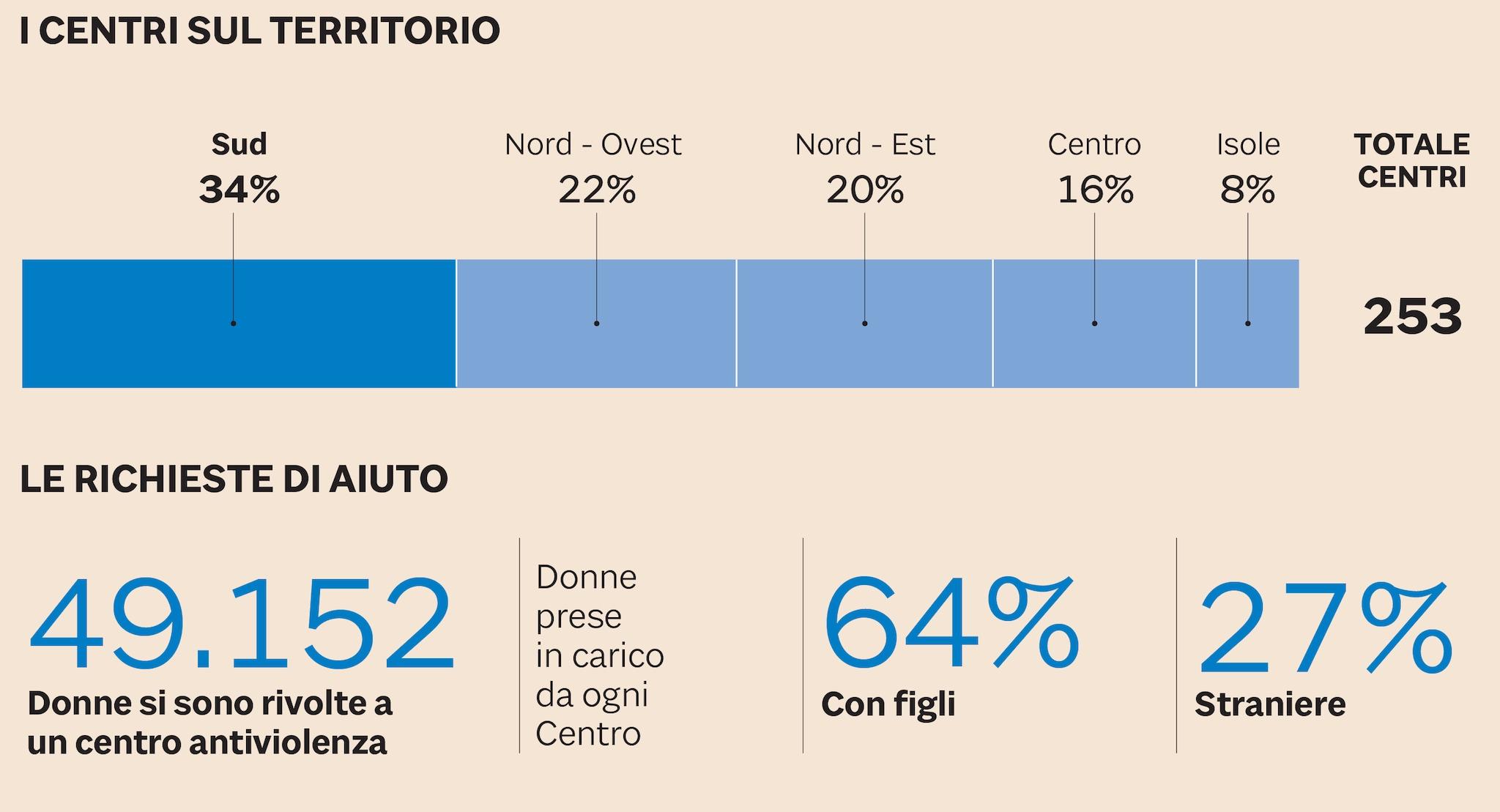CENTRI ANTI VIOLENZA PER LE DONNE, I NUMERI ISTAT