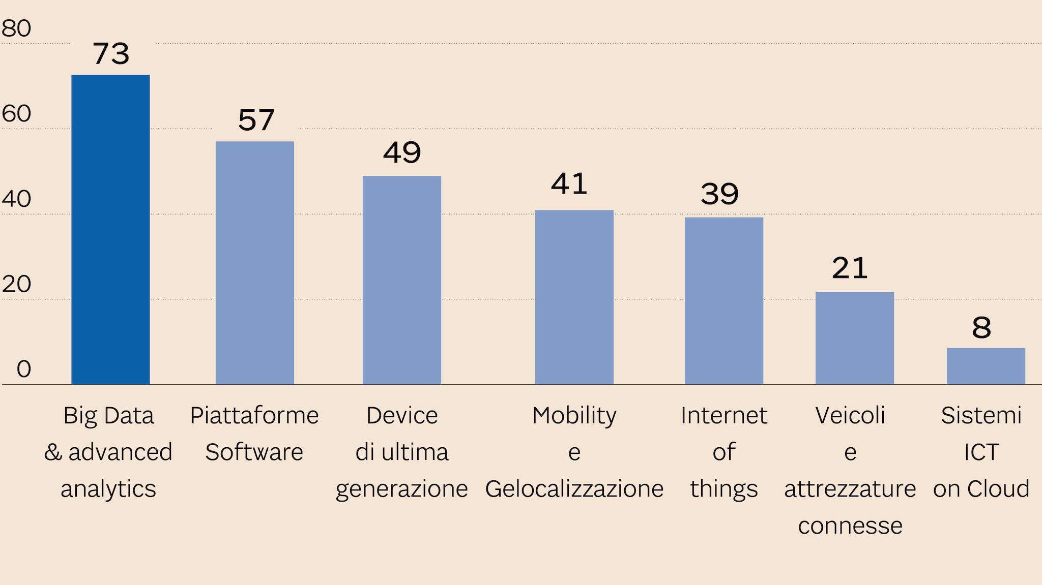 LE TECNOLOGIE CHE ABILITANO LE SOLUZIONI DI AGRICOLTURA 4.0