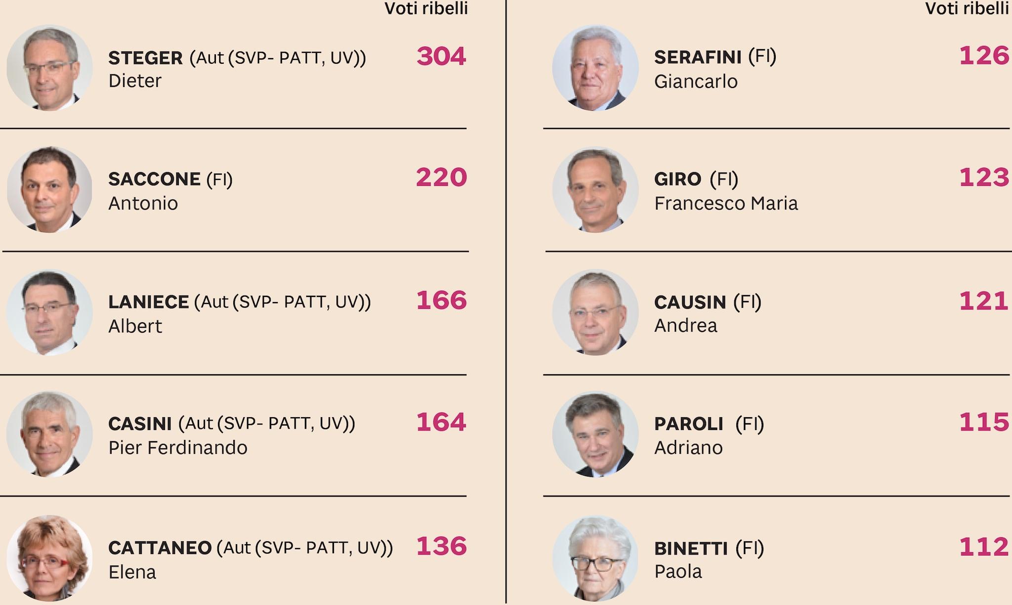ECCO I PRIMI 10 PARLAMENTARI RIBELLI DEL SENATO