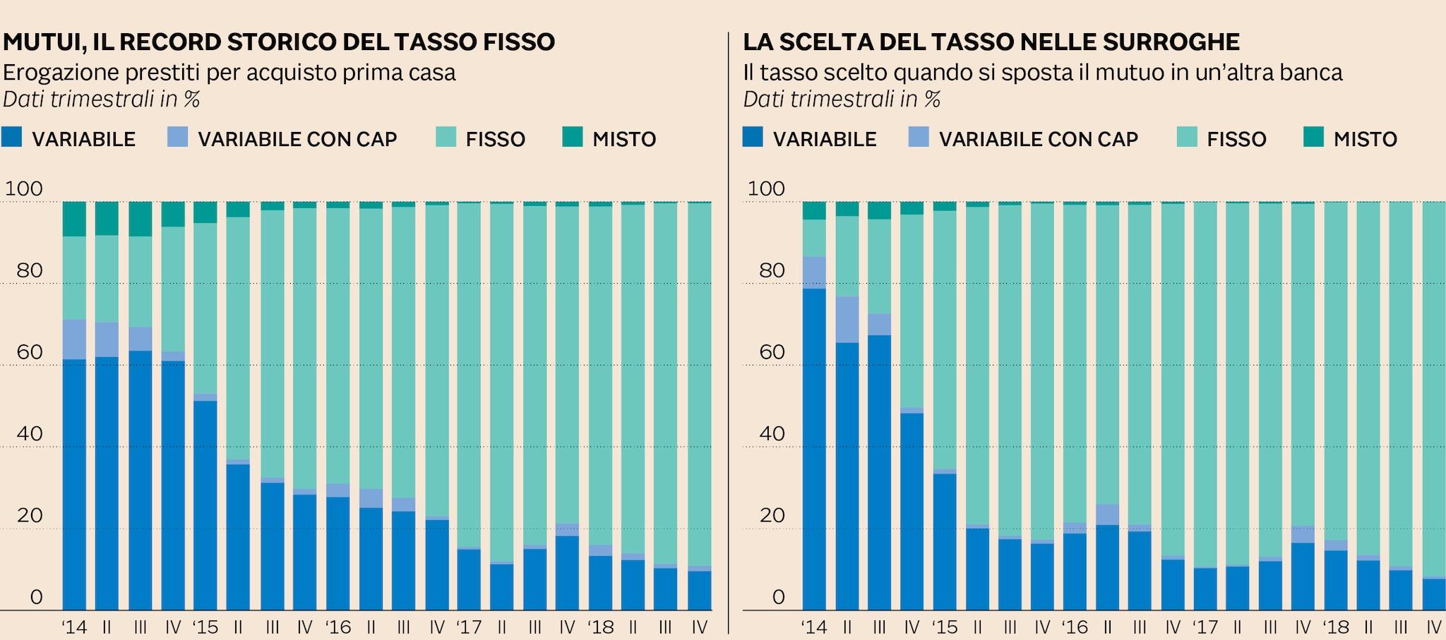 LA CORSA AL TASSO FISSO