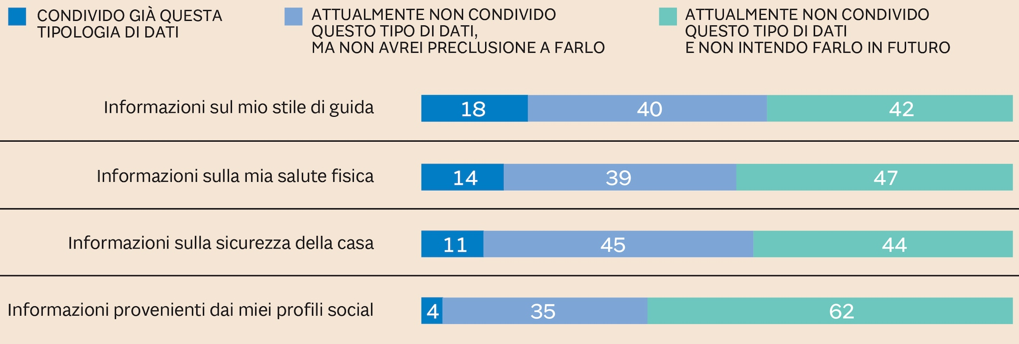 LA PROPENSIONE DEGLI UTENTI INTERNET ITALIANI ALLA CONDIVISIONE DELLE INFORMAZIONI PER MIGLIORARE LE ASSICURAZIONI