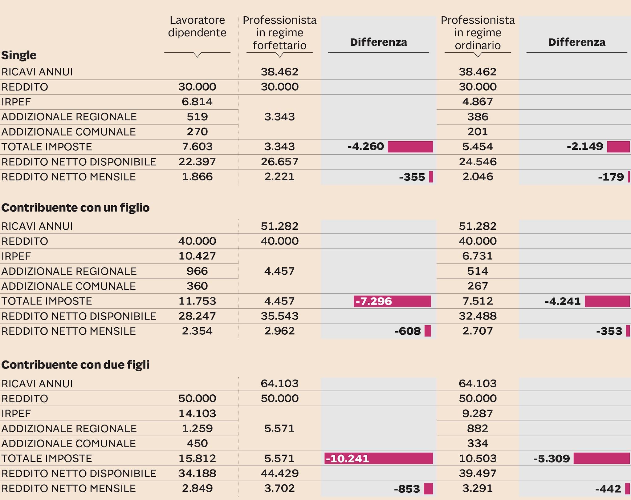 LA FORBICE SU TASSAZIONE E REDDITO DISPONIBILE