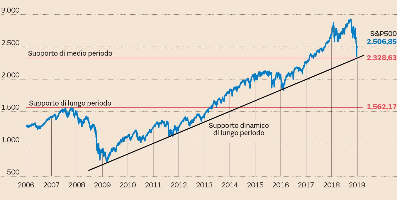 Scarpe 2018 nuovi speciali 60% economico Borse, 5 grafici per capire dove vanno i listini secondo l ...