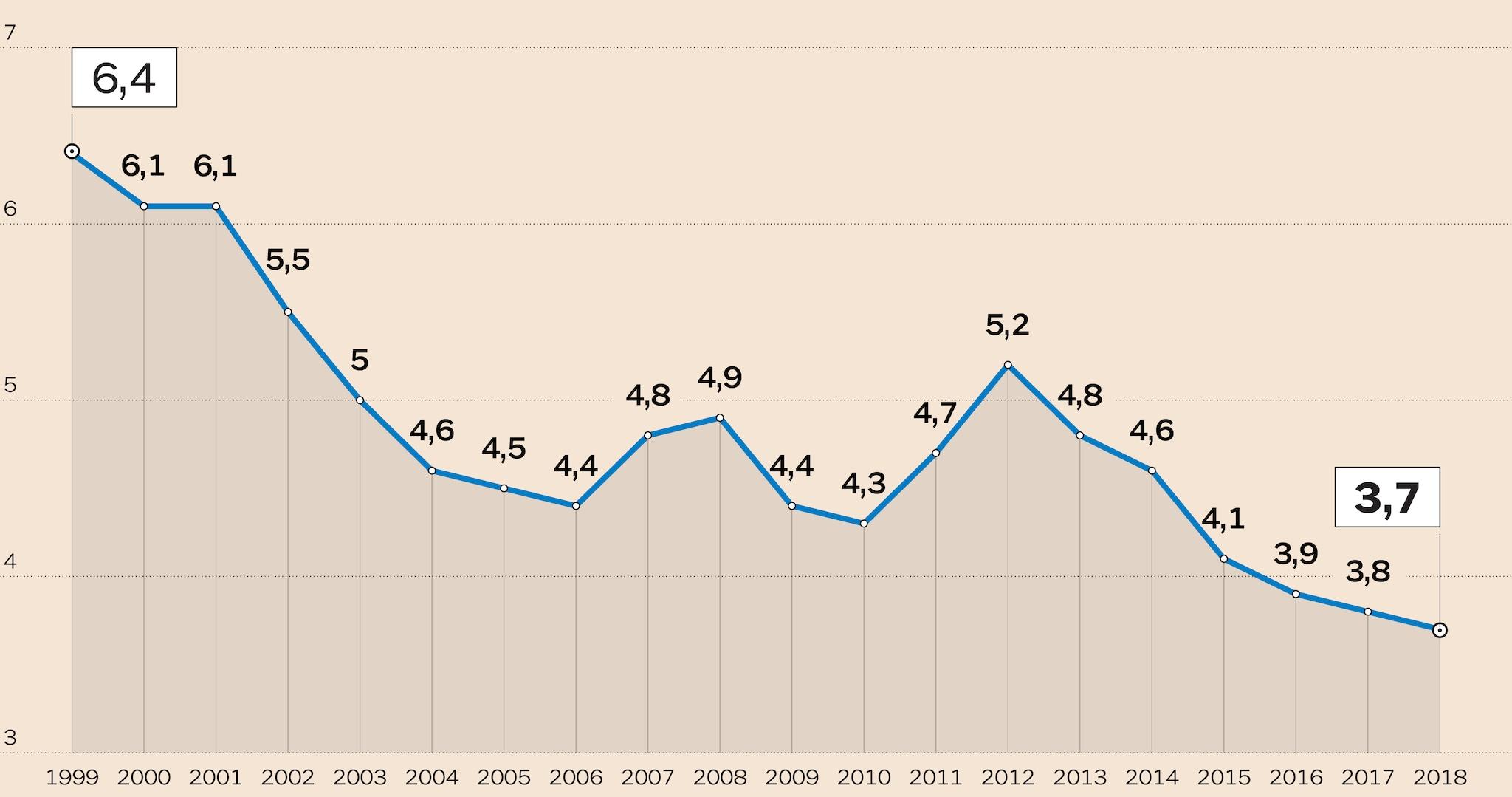 LA DISCESA DEI COSTI NELL'ERA DELL'EURO