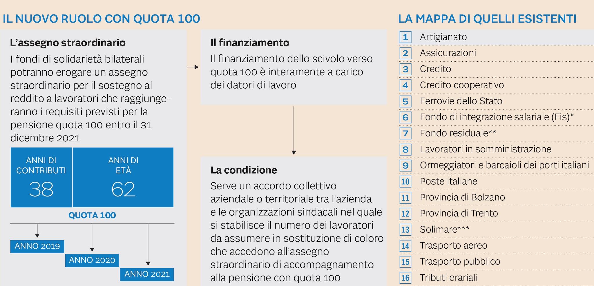 Calendario Pensioni 2020 Inps.Quota 100 Un Bonus Di Tre Anni Verso La Pensione Ma Il
