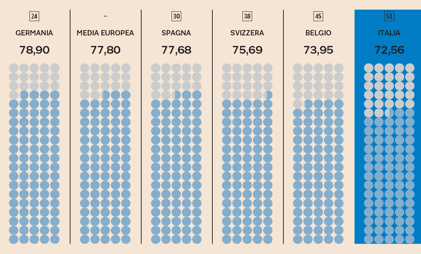 "L'ITALIA NELLA CLASSIFICA ""DOING BUSINESS 2019"""