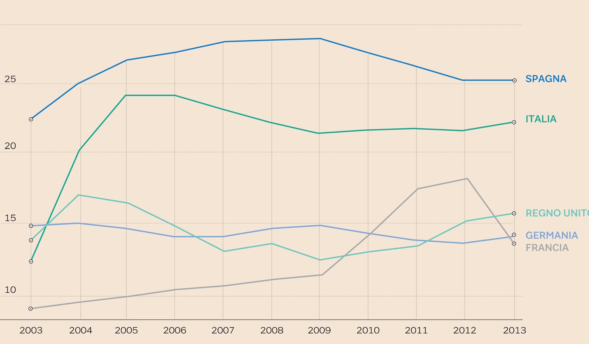 PERCENTUALE DI LAVORATORI SOVRA-QUALIFICATI NEI CINQUE MAGGIORI PAESI EUROPEI