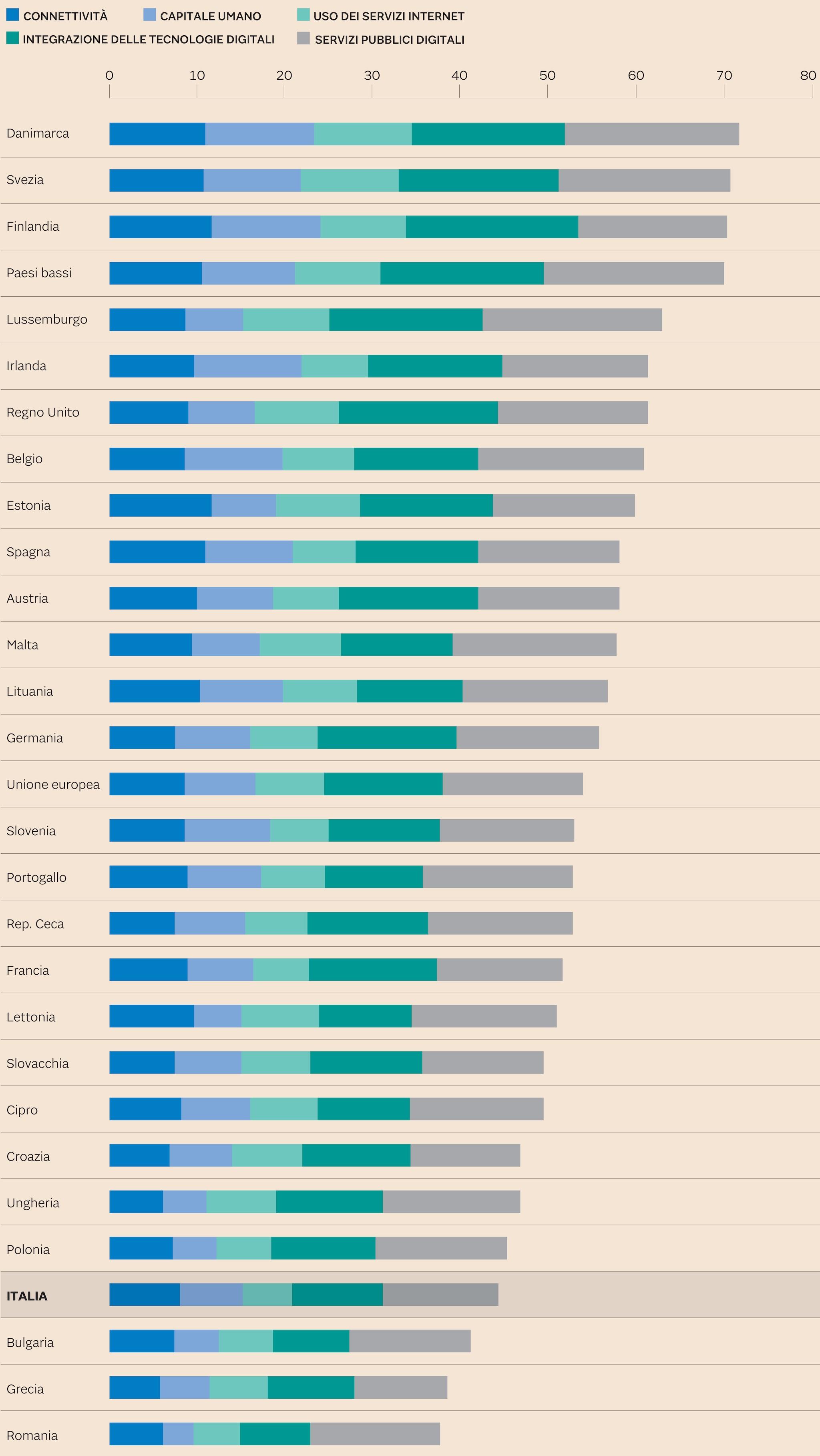 ITALIA QUART'ULTIMA IN EUROPA PER DIGITALIZZAZIONE