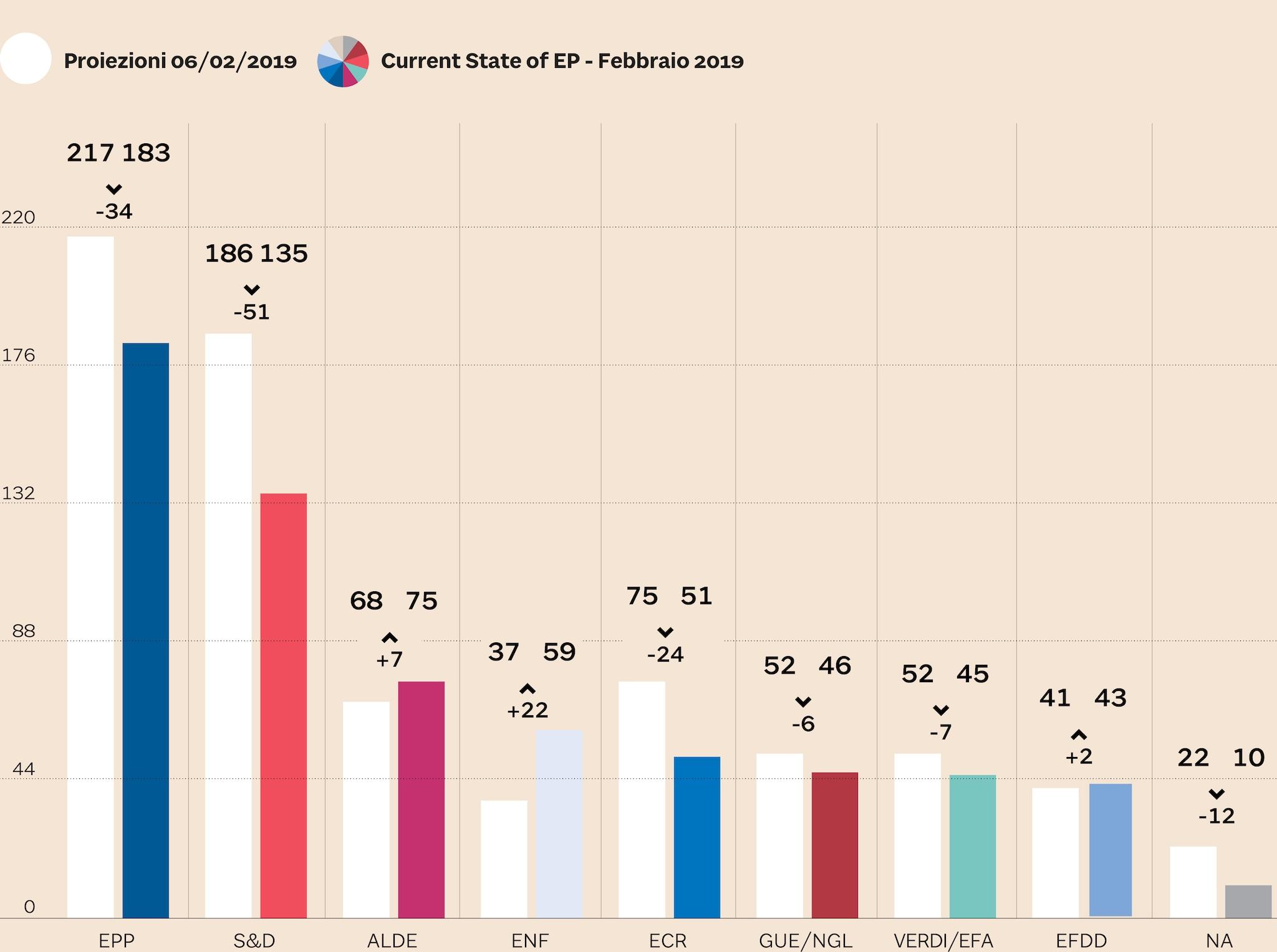 I GRUPPI NELL'EUROPARLAMENTO: CHI VINCE E CHI PERDE