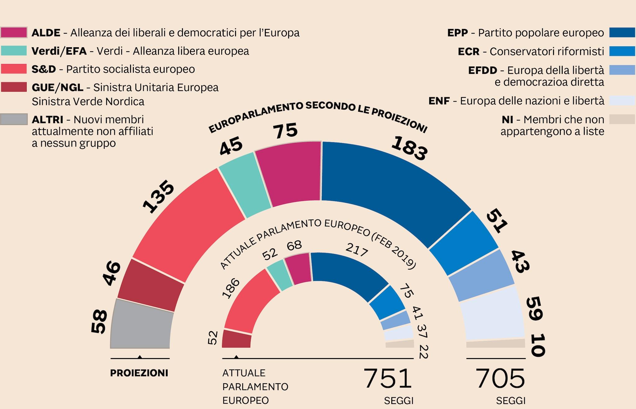 COME POTREBBE ESSERE L'EUROPARLAMENTO SECONDO LE PROIEZIONI