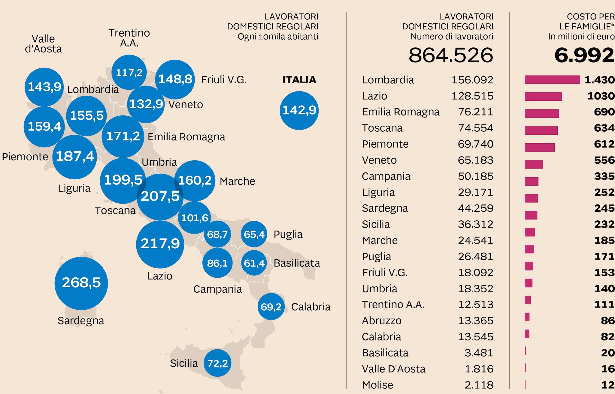 LA MAPPA DEL LAVORO DOMESTICO IN ITALIA