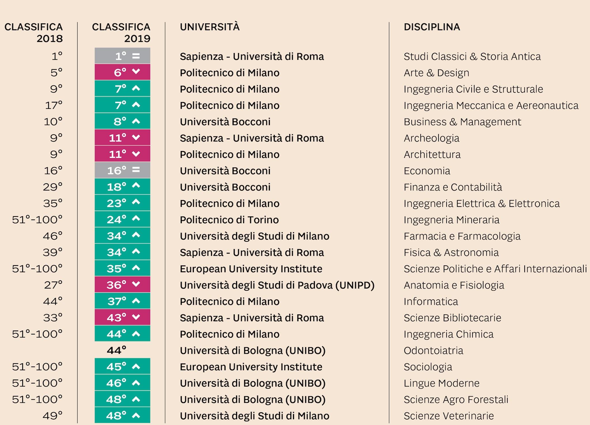 Politecnico Milano Calendario.Universita La Sapienza Polimi E Bocconi Nella Top Ten