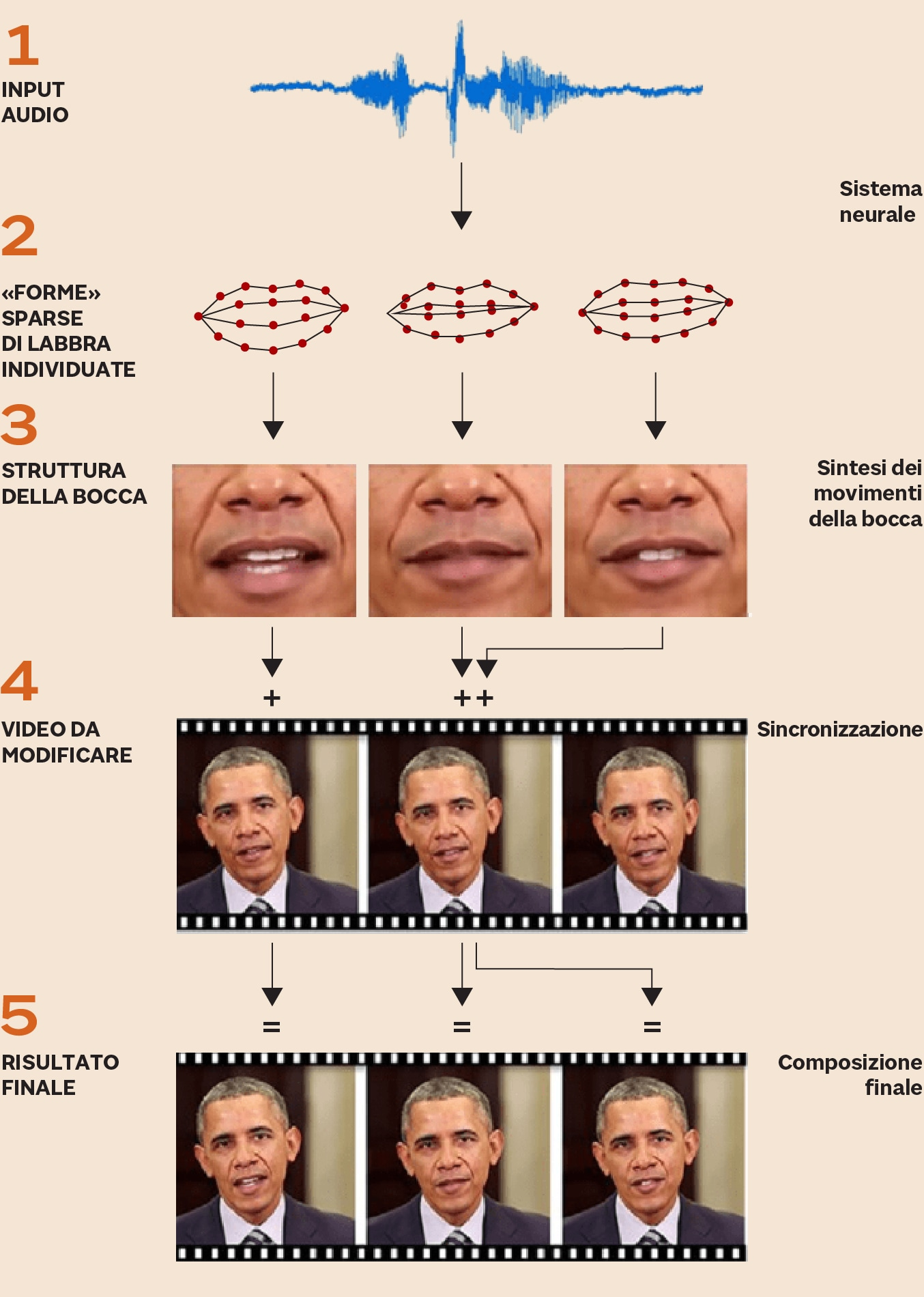 COME SI FALSIFICA UN VIDEO