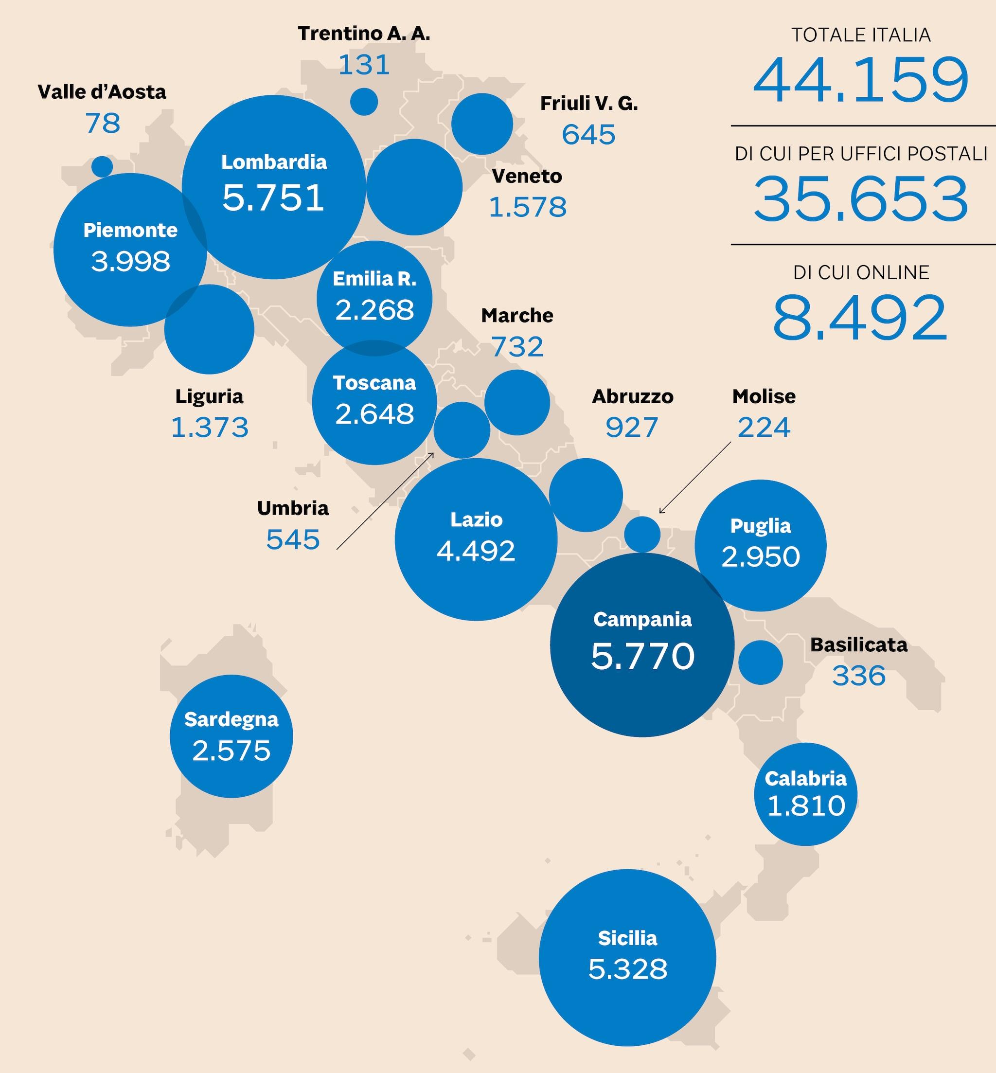 L'esordio del reddito di cittadinanza: oltre 44mila richieste alle Poste