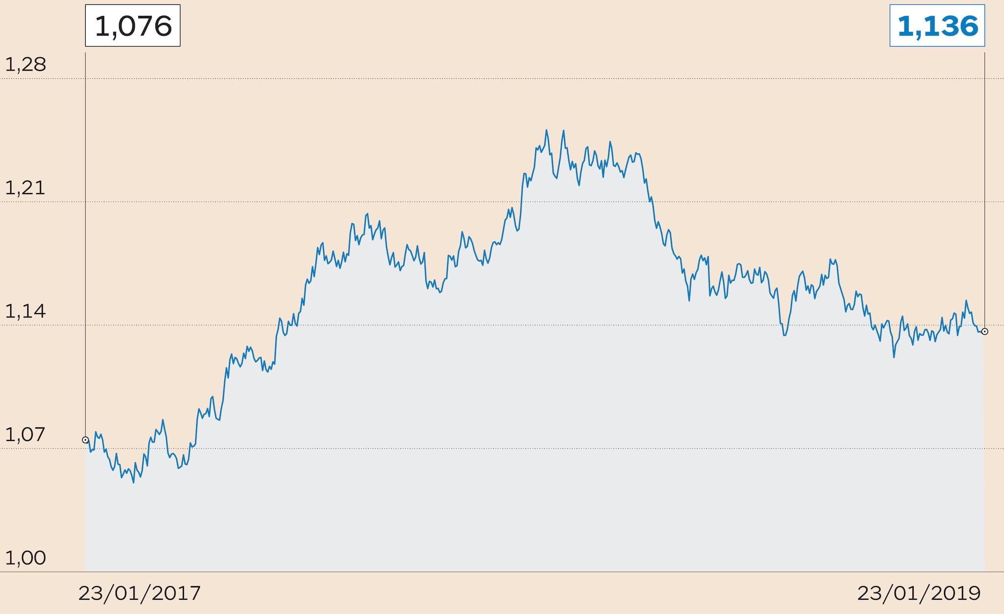 IL CAMBIO EURO/DOLLARO