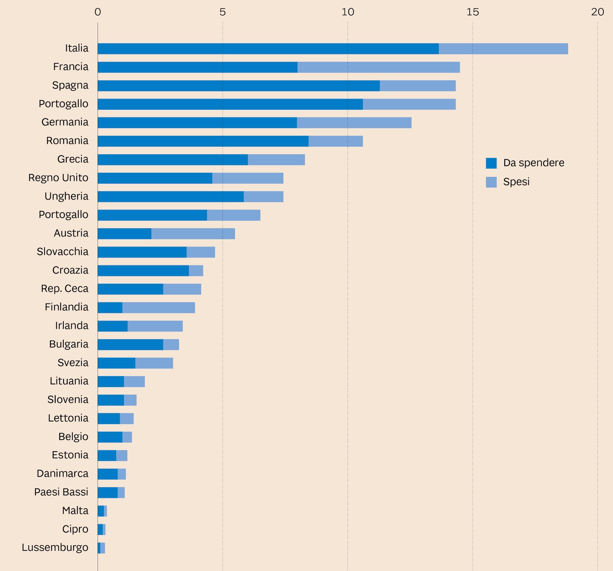 FONDI STRUTTURALI EUROPEI PER LE AZIONI SUL CLIMA