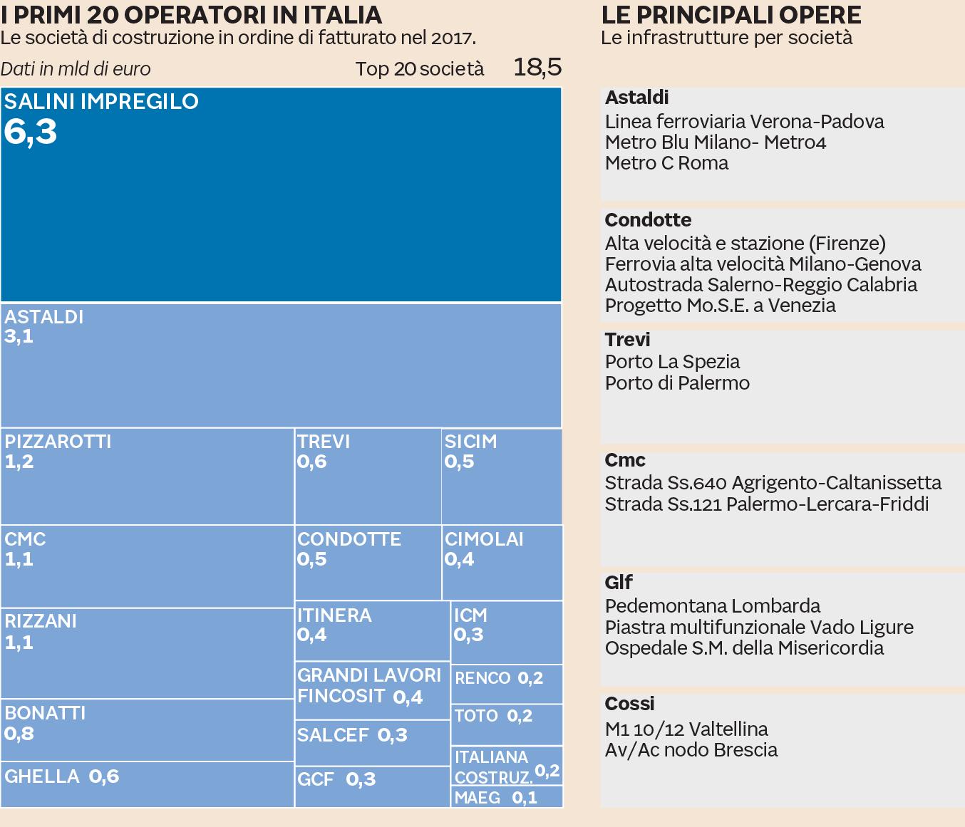 IL SETTORE DELLE COSTRUZIONI IN ITALIA